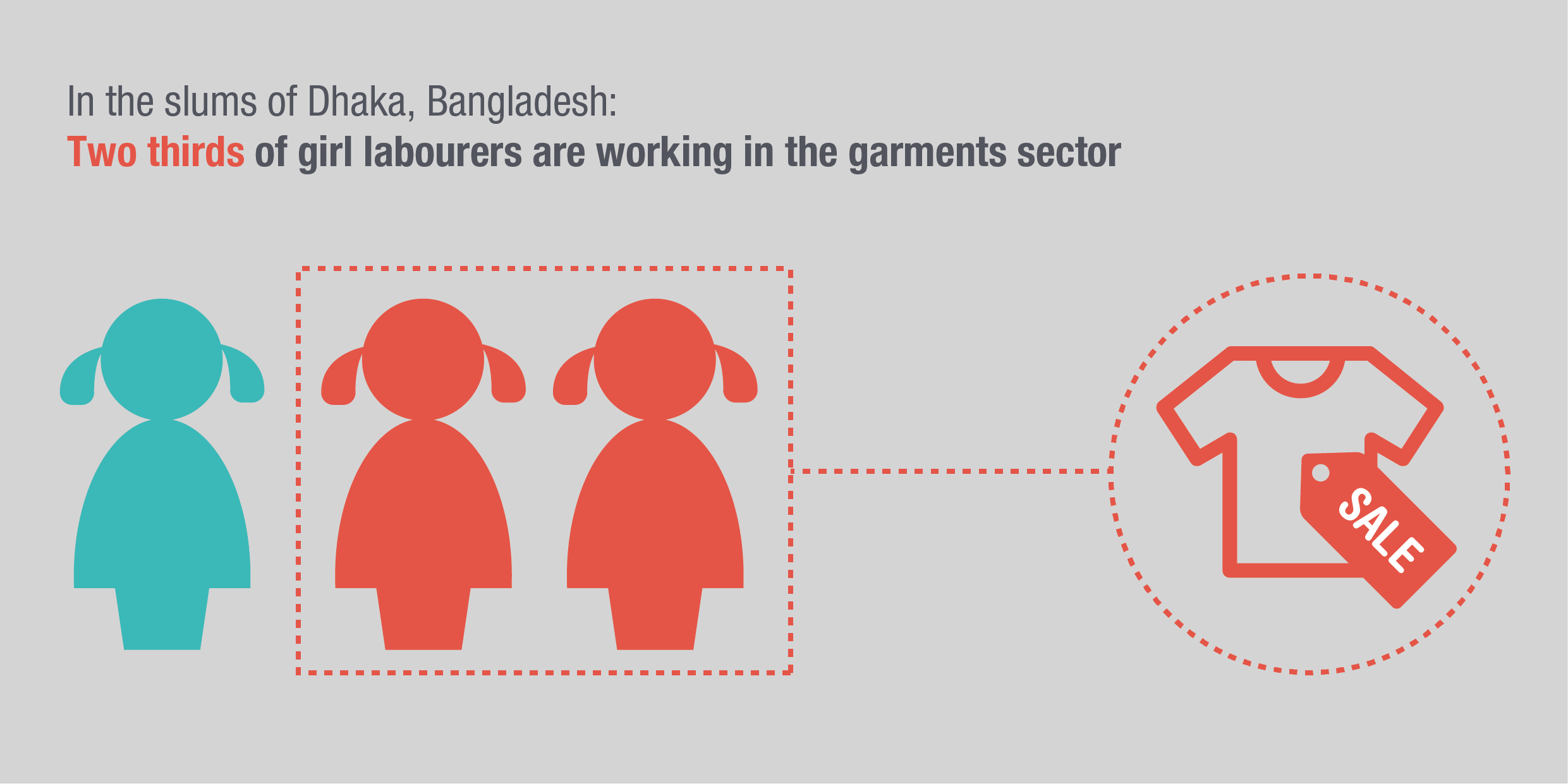 Infographic: two thirds of girl labourers in Bangladesh work in the garment industry