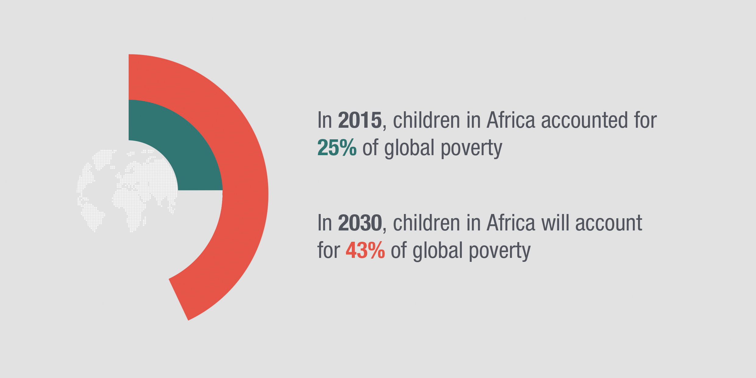 Infographic: by 2030, children in Africa will account for almost half of global poverty