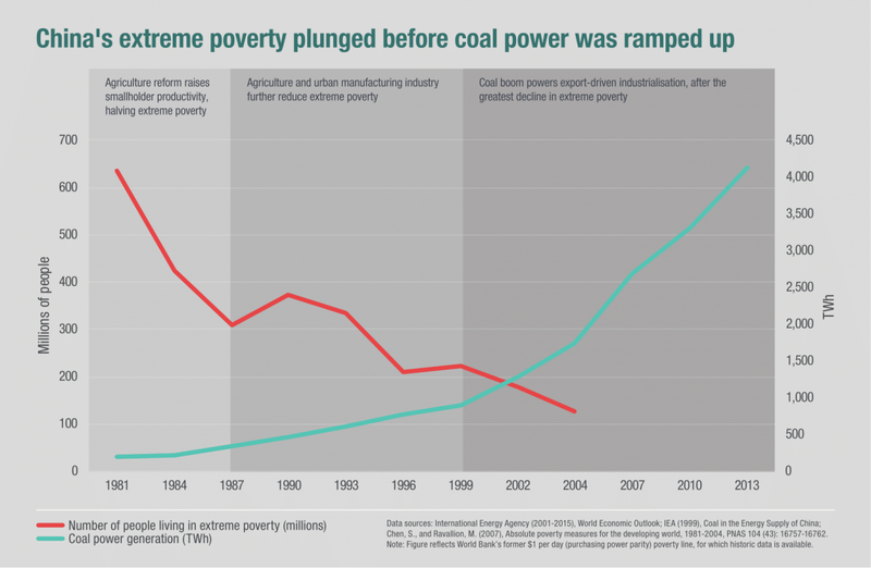 China's extreme poverty plunged before coal power was ramped up