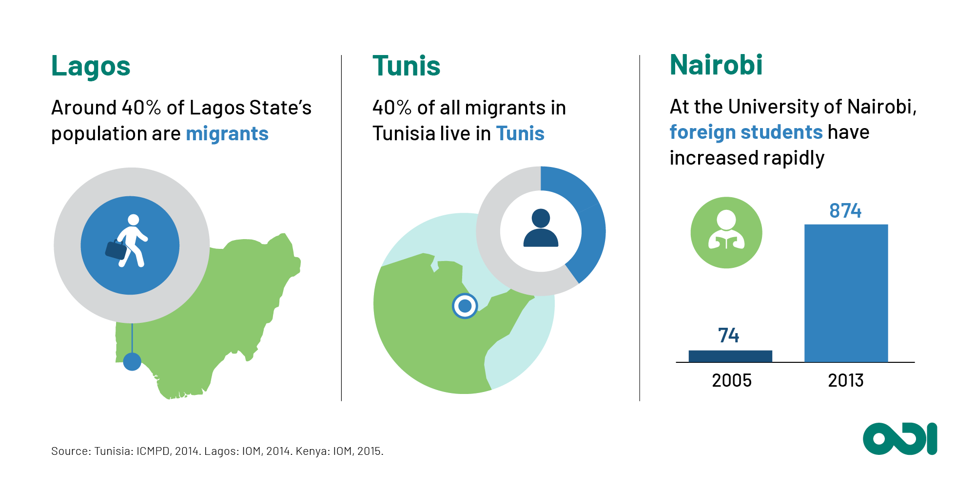 Infographic: the proportion of migrants in Lagos, Tunis and Nairobi.