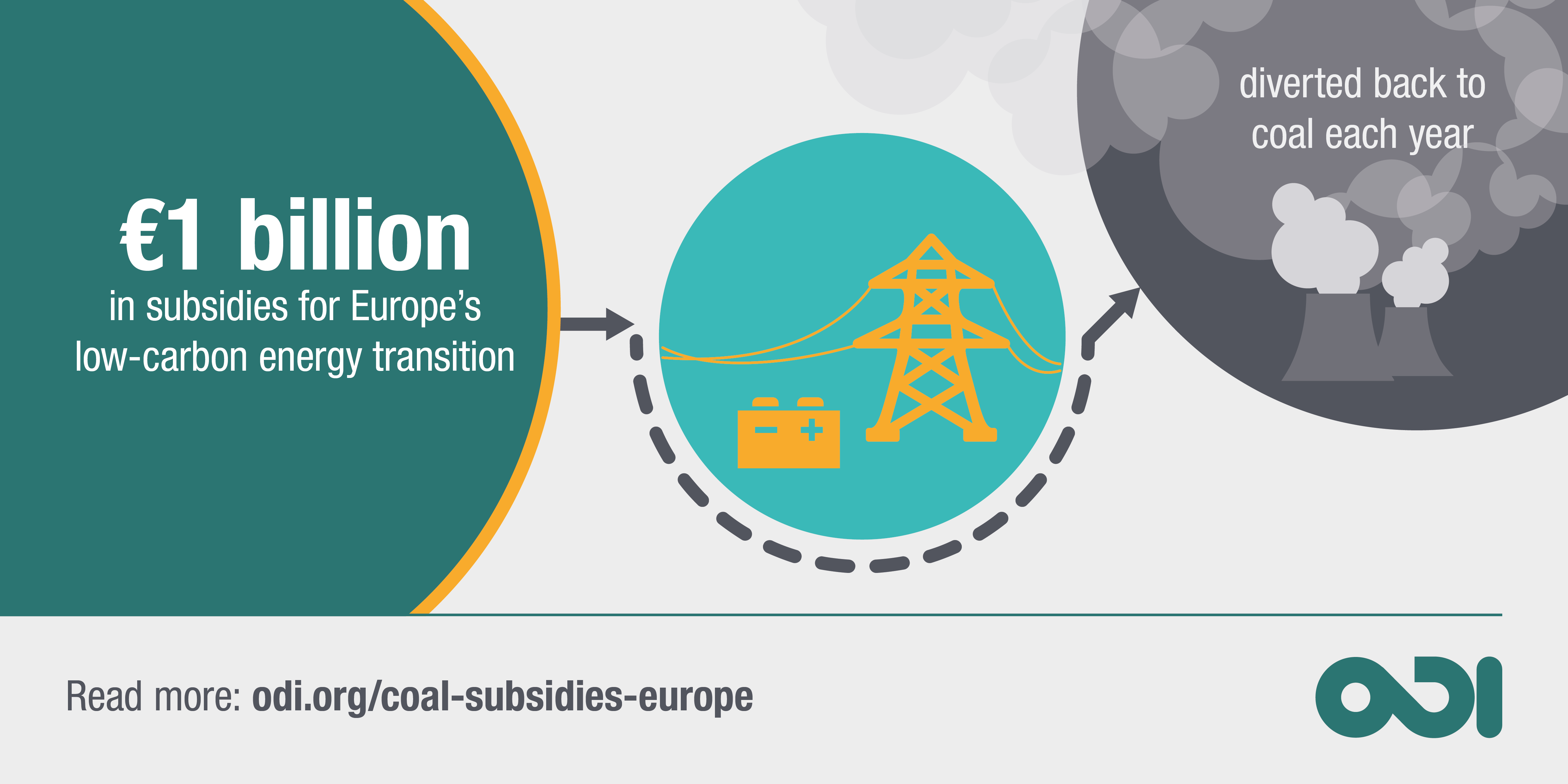 Infographic: energy transition subsidies directed back to coal in Europe