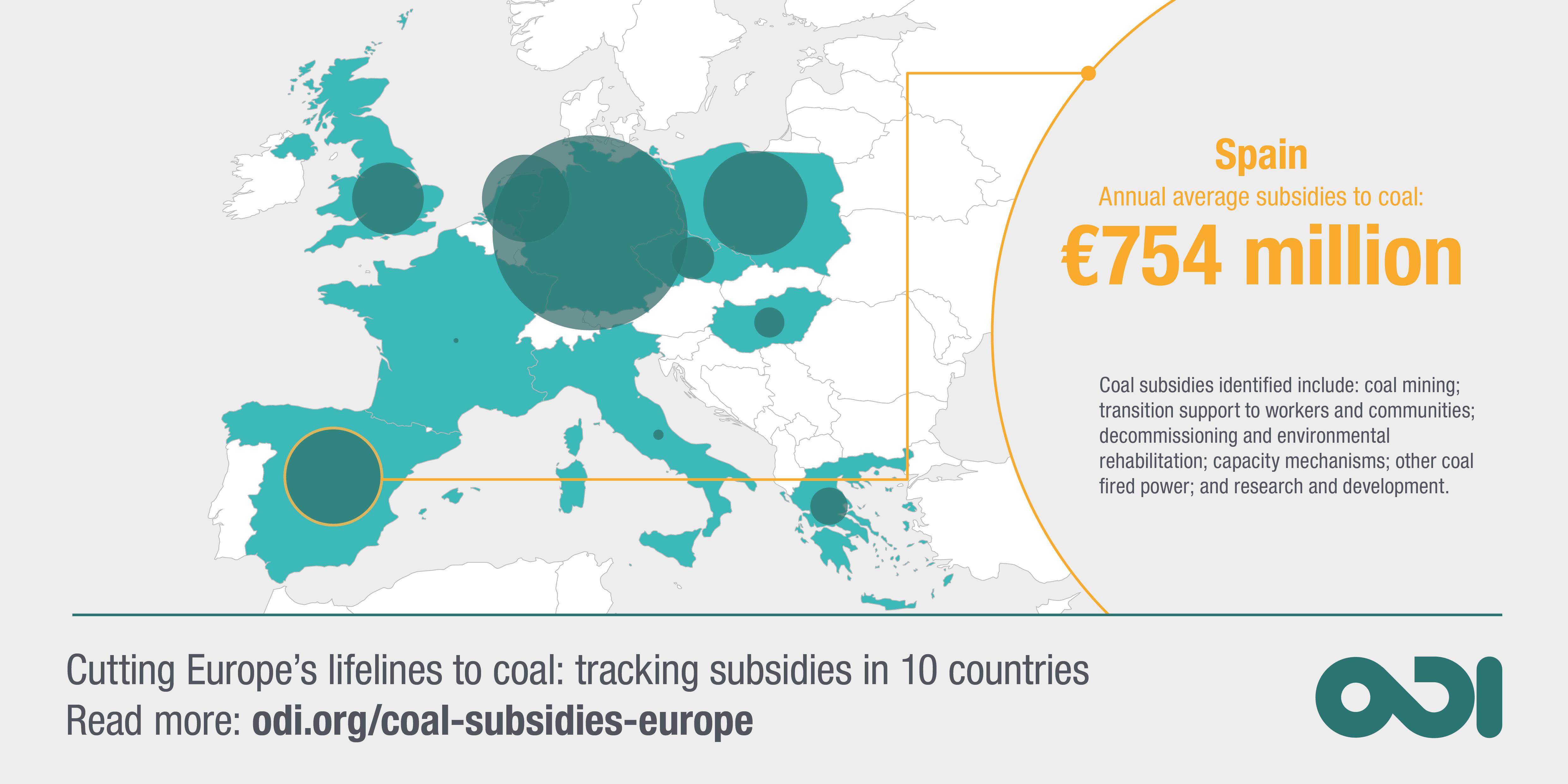 Coal subsidies in Europe Spain