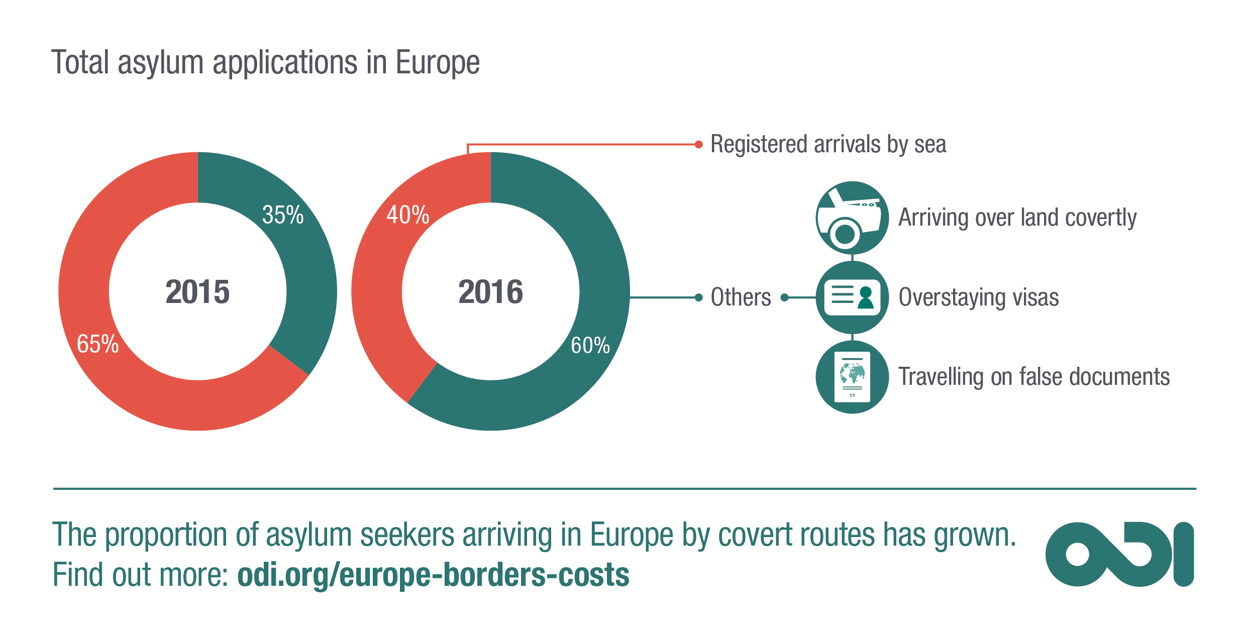 Proportion of asylum seekers arriving in Europe by covert routes has grown.