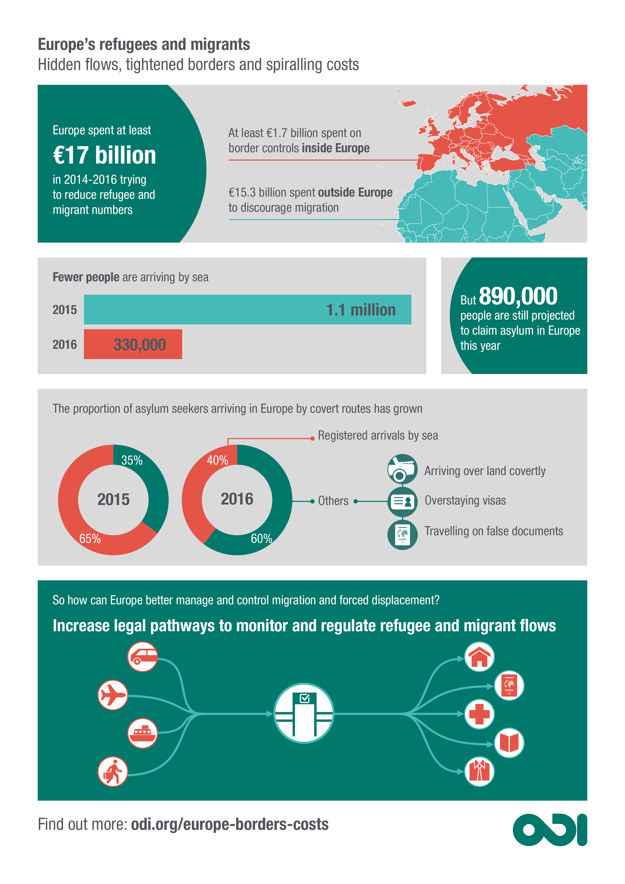 Cost of migration infographic