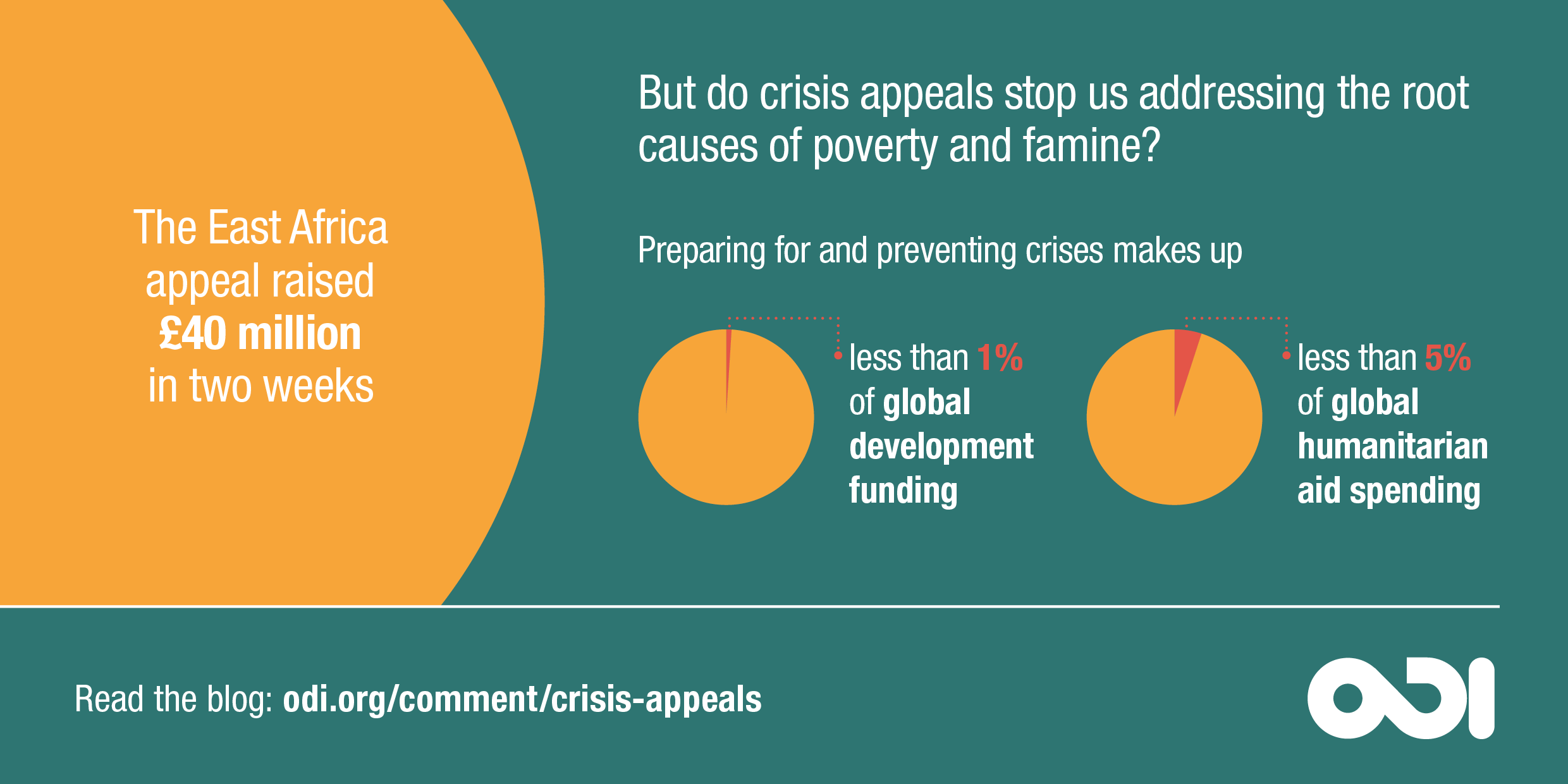 Infographic: Crisis appeals stop us addressing the root causes of poverty and famine