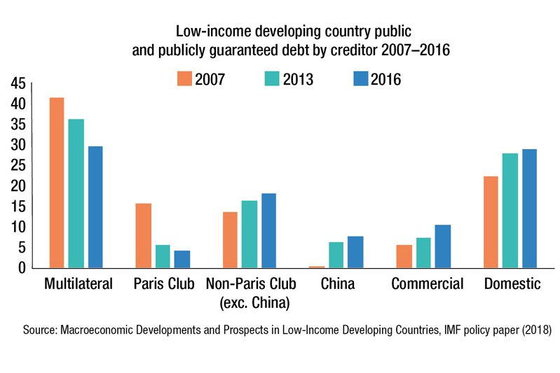 Low-income developing country public and publicly guaranteed debt by creditor 2007-16 (in percent of GDP). Source: IMF