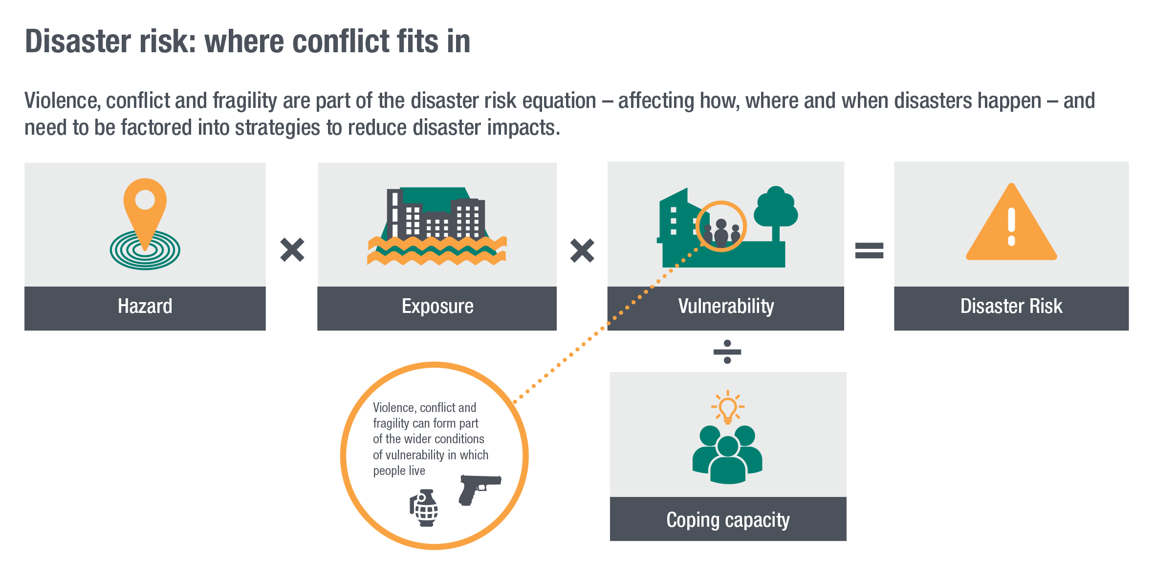 Disaster risk: where conflict fits in