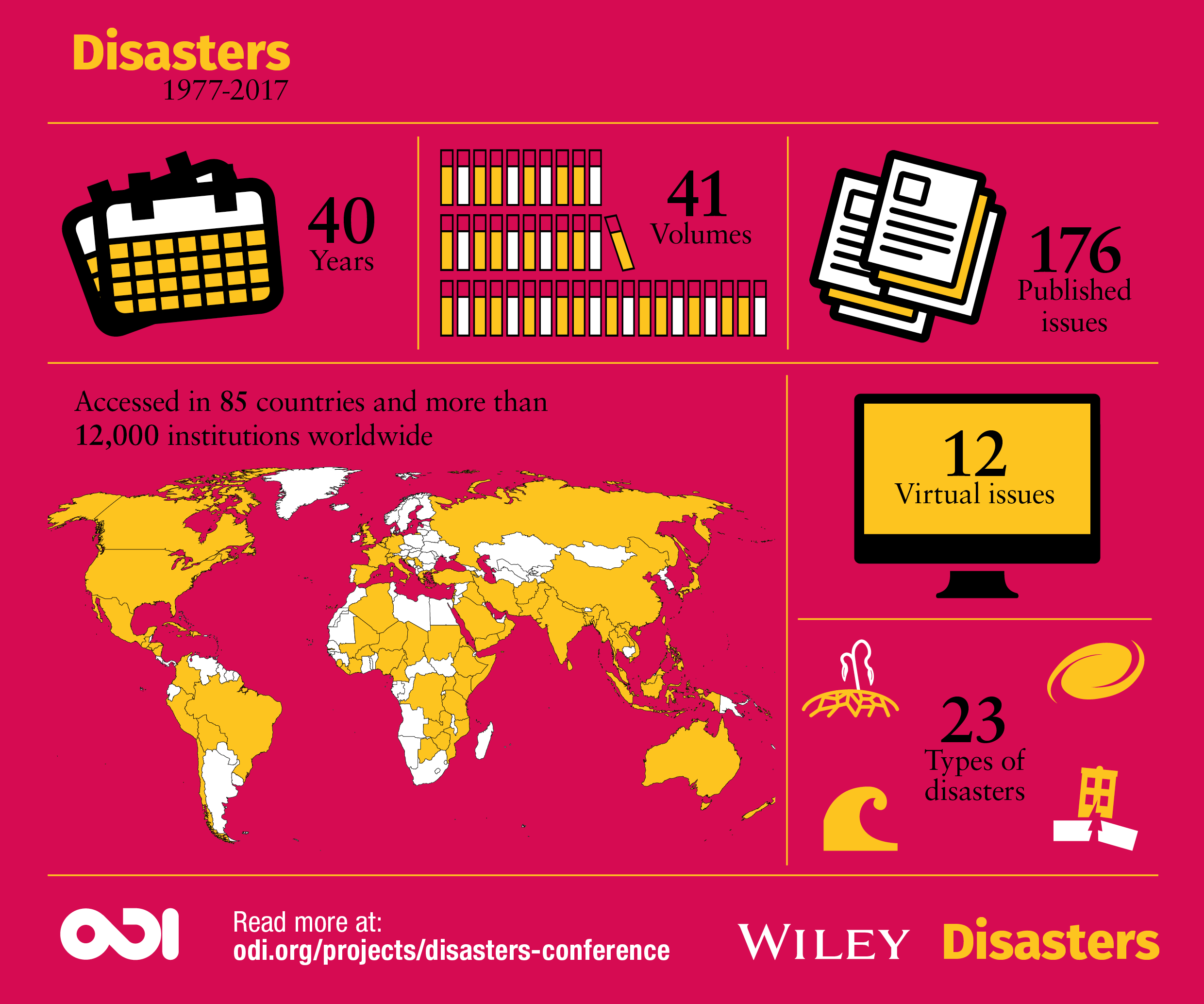Infographic: Disasters 1977-2017