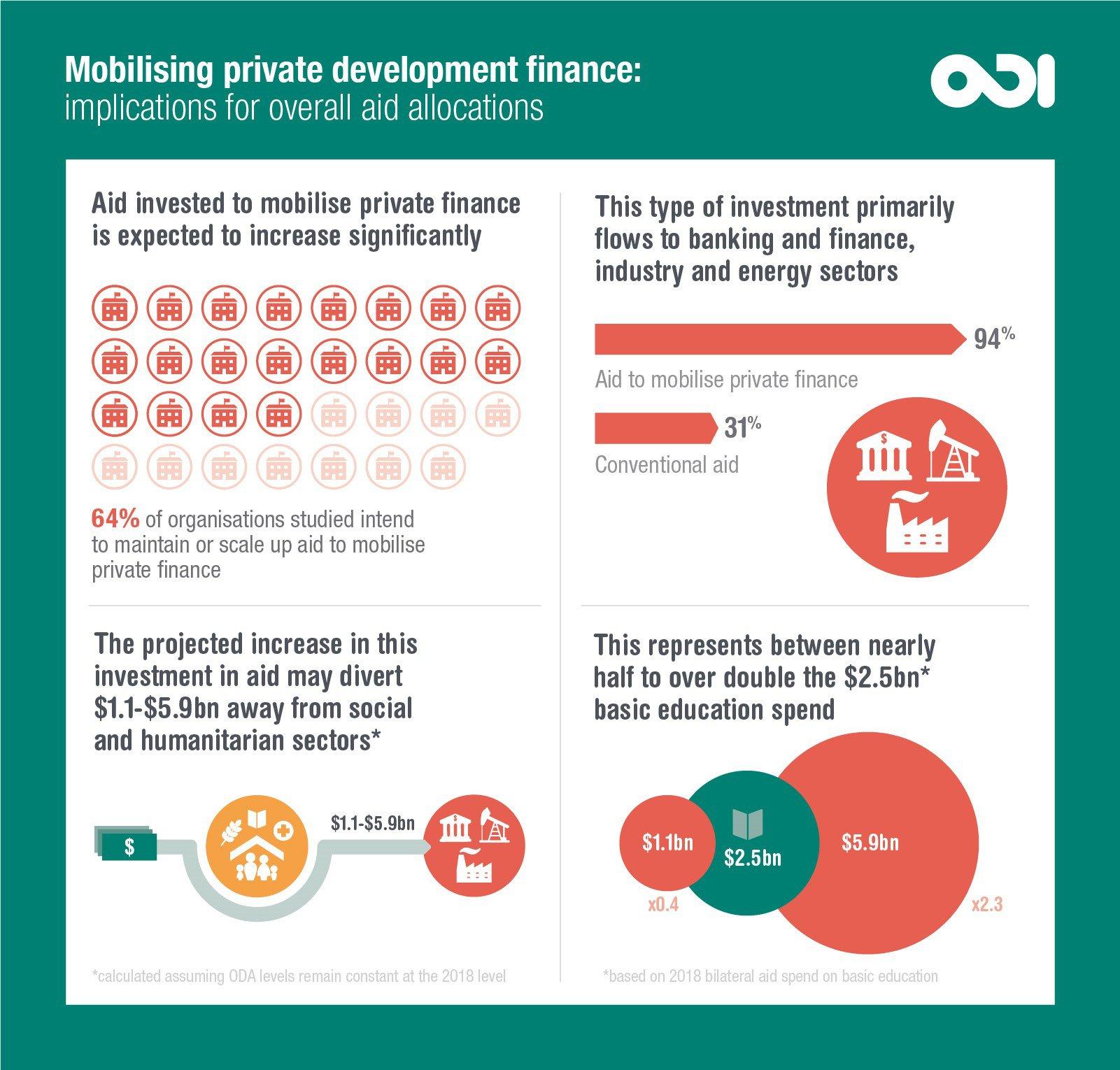 Infographic | Mobilising private development finance