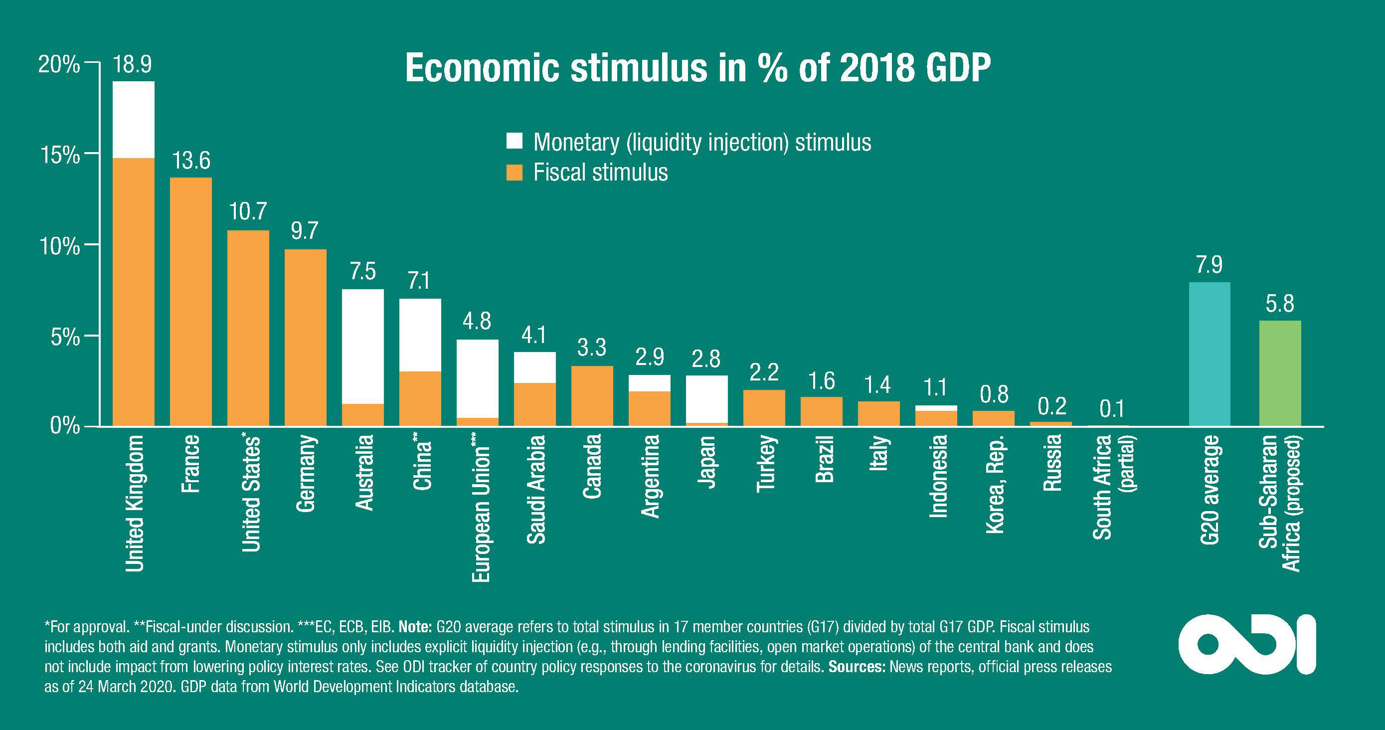 Economic stimulus as a % of 2018 GDP