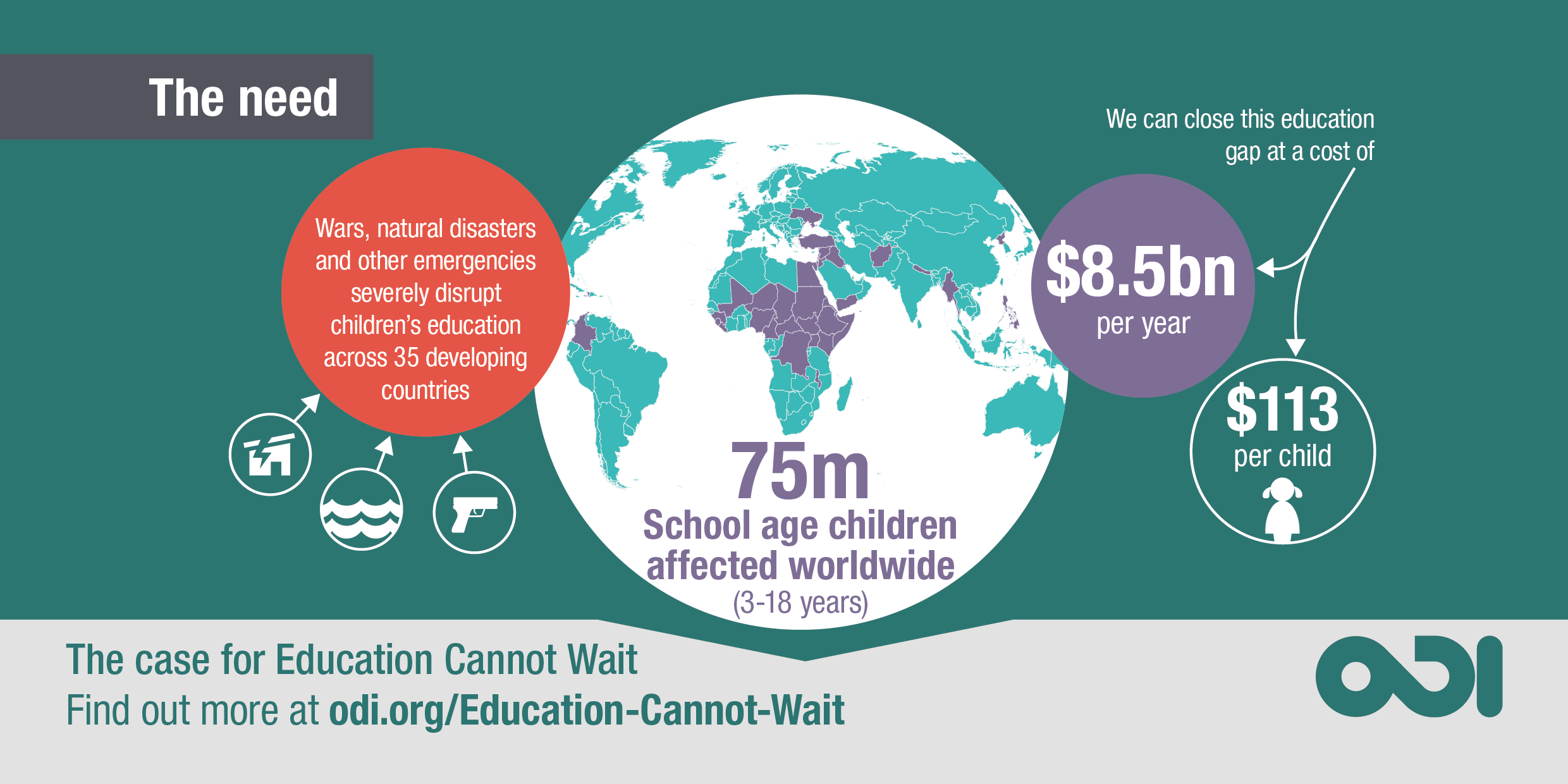 Infographic: the need for Education Cannot Wait