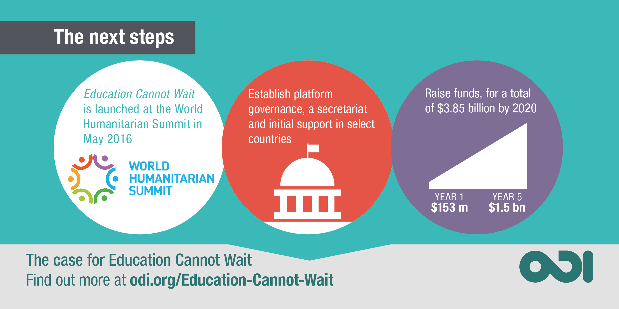 Infographic: the next steps for Education Cannot Wait