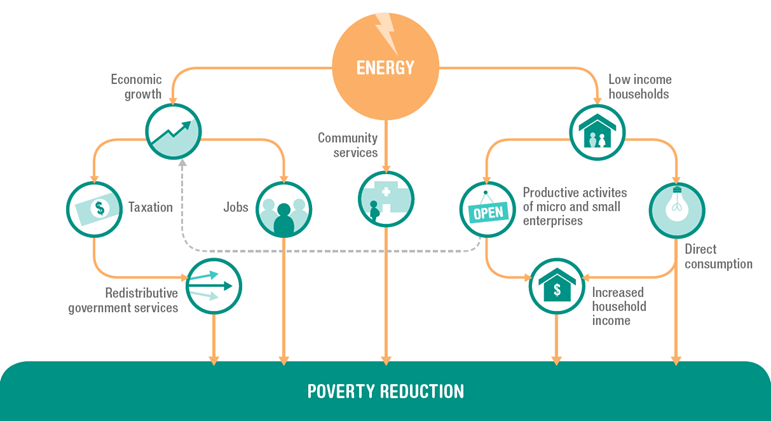 Illustration: energy pathways to poverty reduction