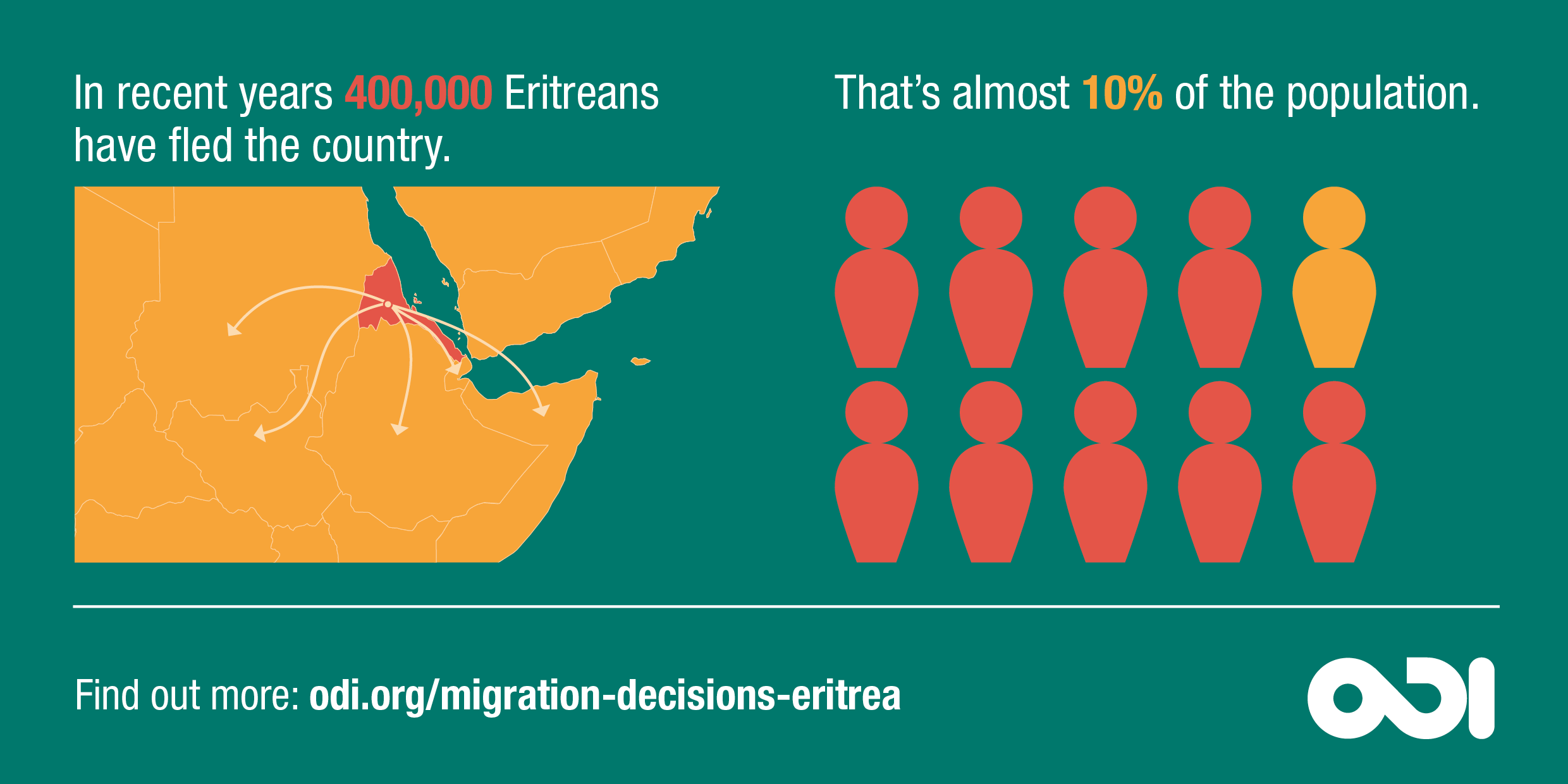Infographic: in recent years, 10% of the population of Eritrea has fled the country