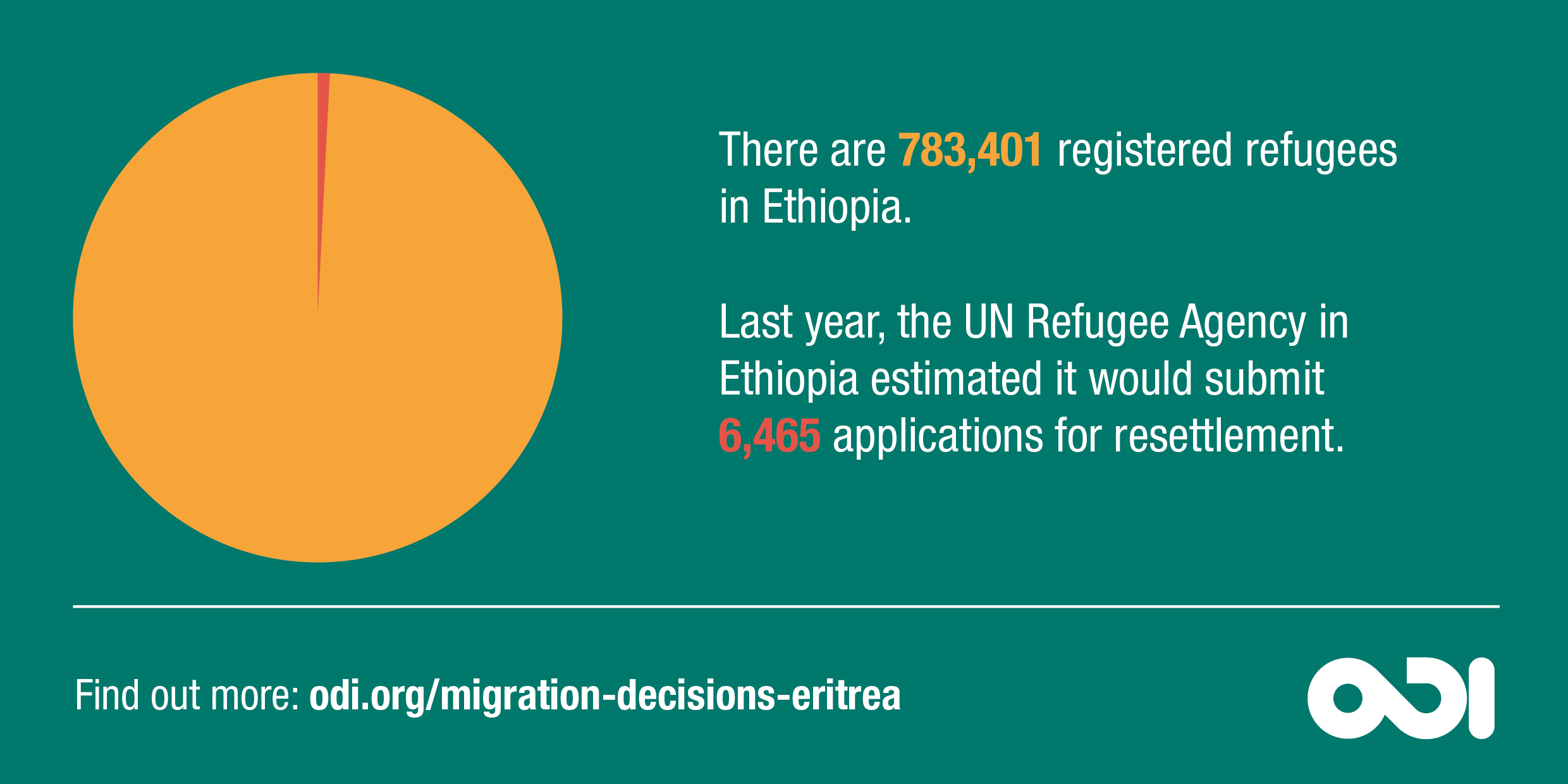 Infographic: only 0.8% of the nearly 800,000 refugees in Ethiopia were submitted for resettlement last year