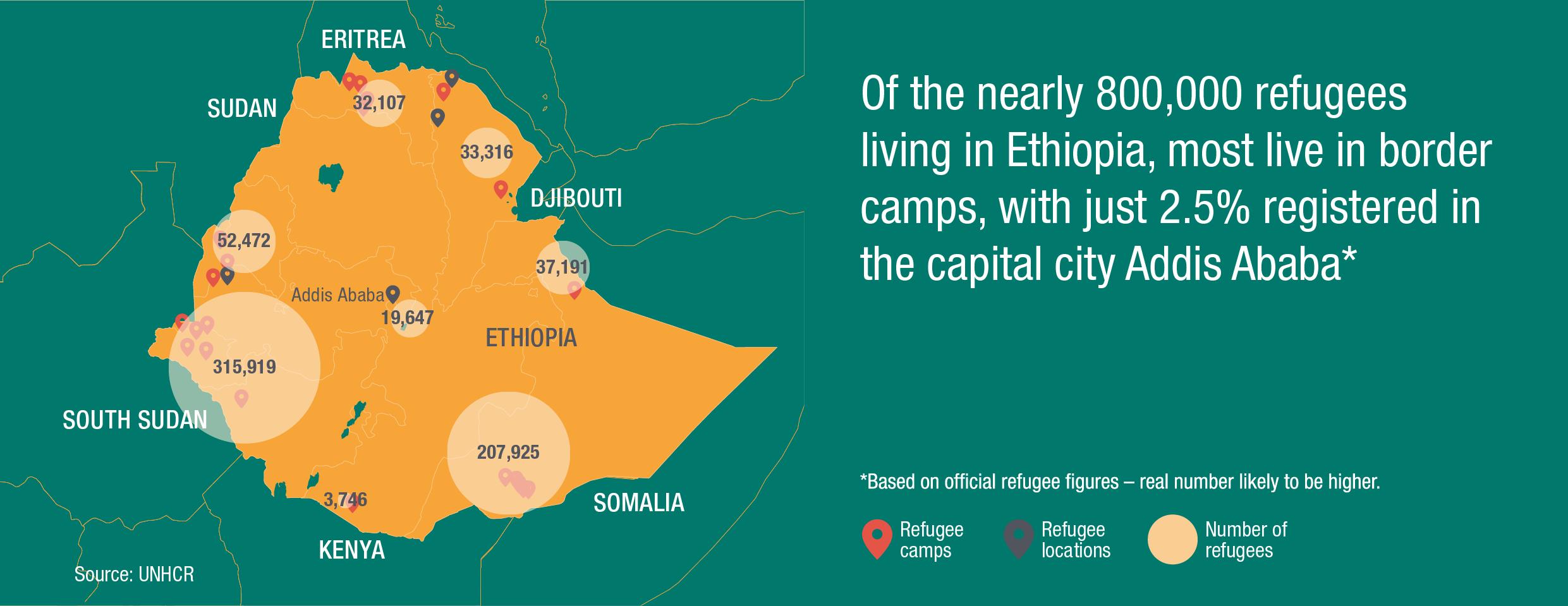 Source: UNHCR, 2016
