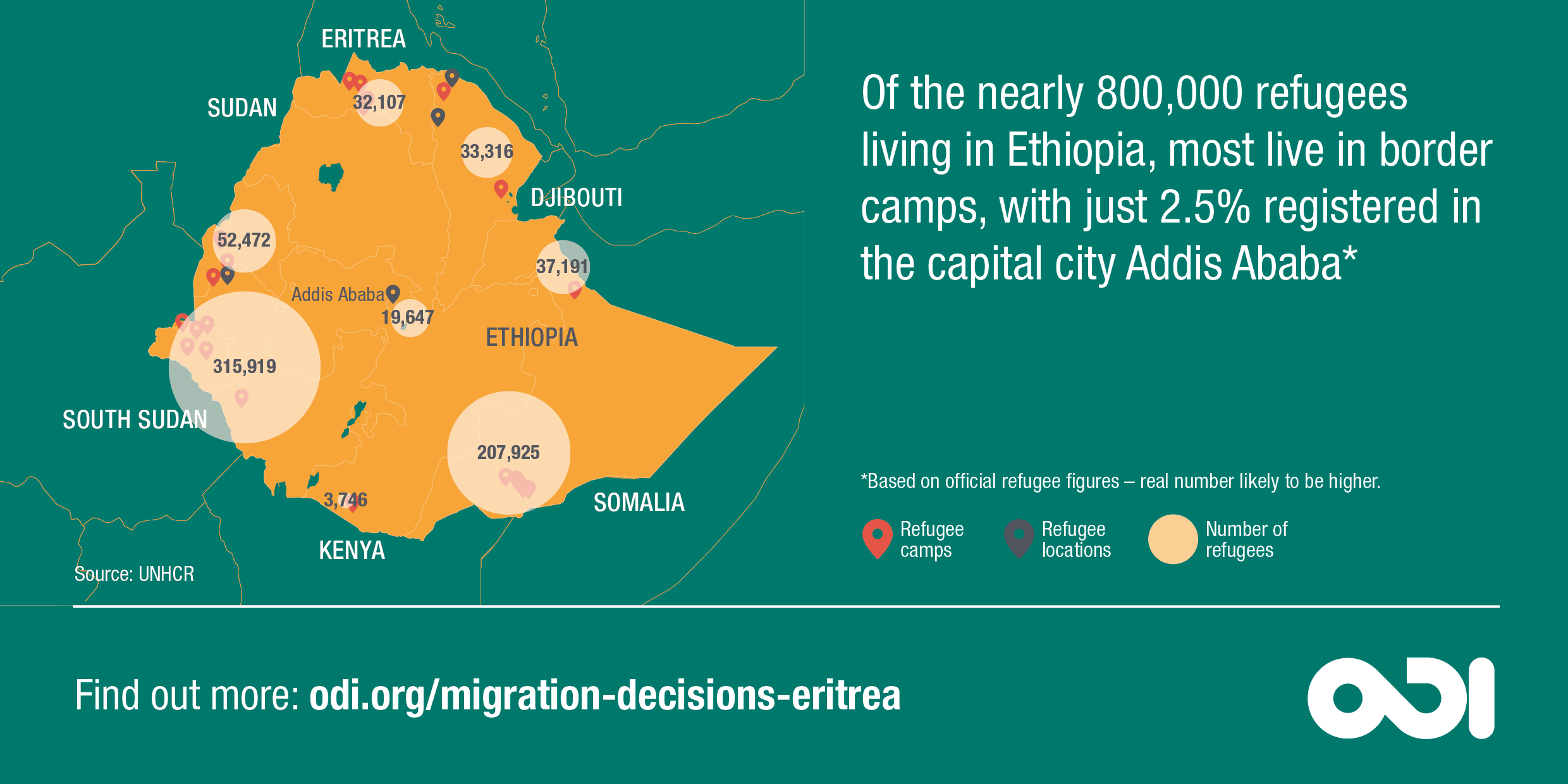 Infographic: most refugees in Ethiopia live in camps - only 2.5% are registered in Addis Ababa