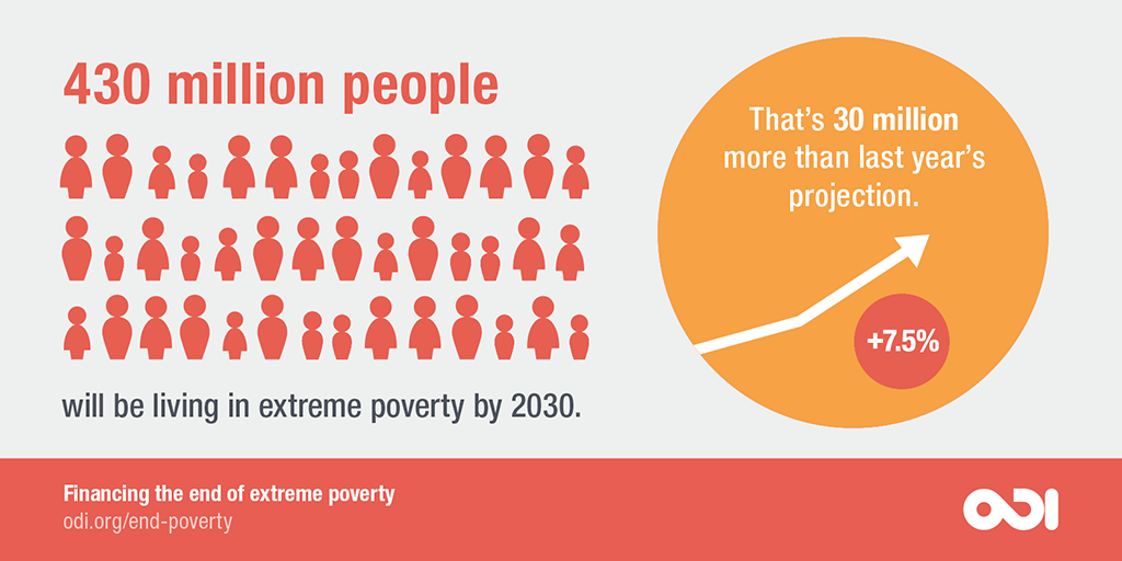 430 million people will be living in extreme poverty by 2030.