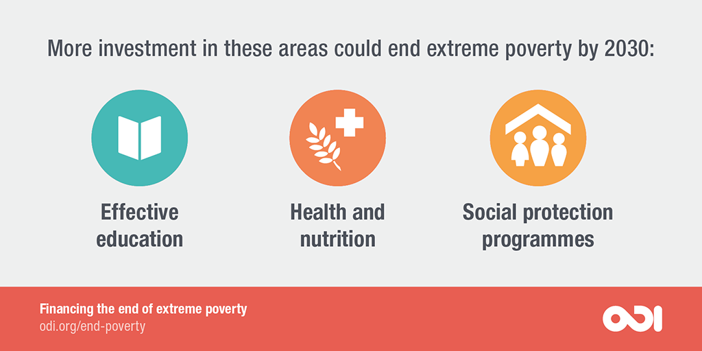 More investment in education, health and nutrition, and social protection could end extreme poverty by 2030.