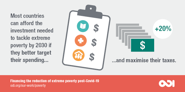 Most countries can afford the investment needed to tackle extreme poverty by 2030 if they better target their spending.