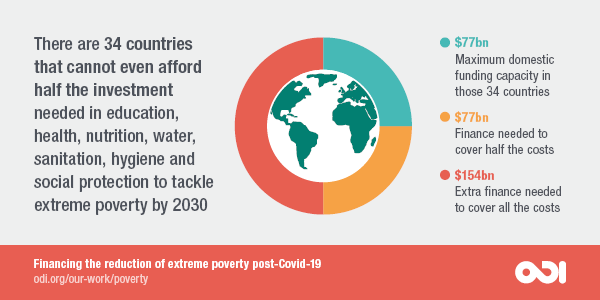 There are 34 countries that cannot even afford half the investment needed in education, health, nutrition, water, sanitation, hygiene and social protection to tackle extreme poverty by 2030.