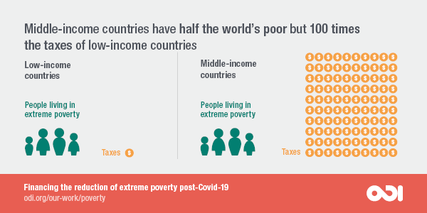 Middle-income countries have half the world's population but 100 times the taxes of low-income countries. ODI 2020.