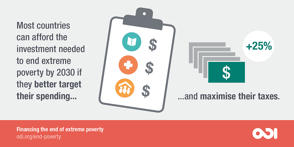 Most countries can afford the investment needed to end extreme poverty by 2030 if they better target their spending.