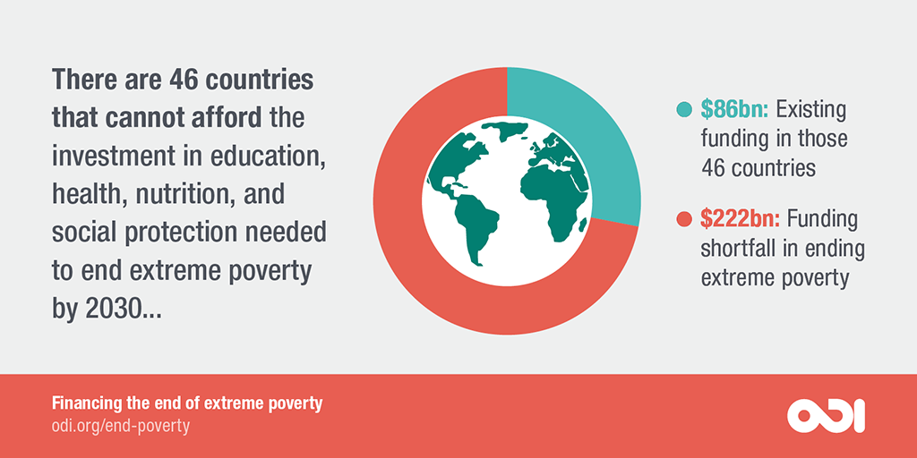 There are 46 countries that cannot afford the investment in education, health and nutrition, and social protection needed to end extreme poverty by 2030.