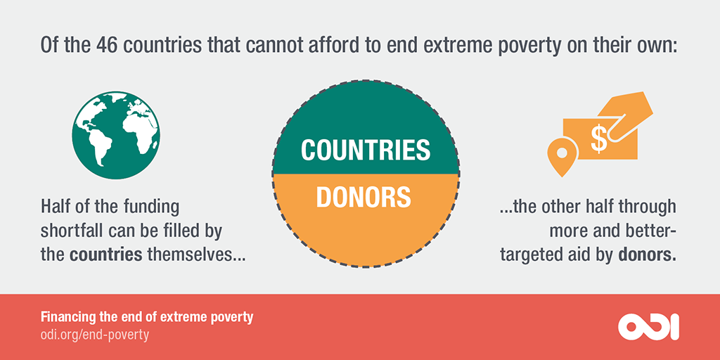 46 countries cannot afford to end extreme poverty on their own.