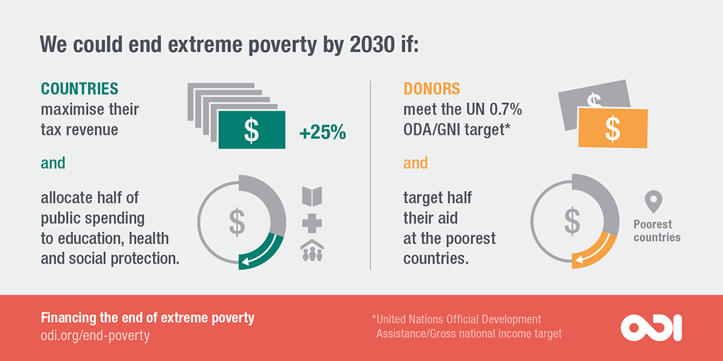 We could end extreme poverty by 2030 if countries maximised their tax revenue, and donors meet the UN GNI target.