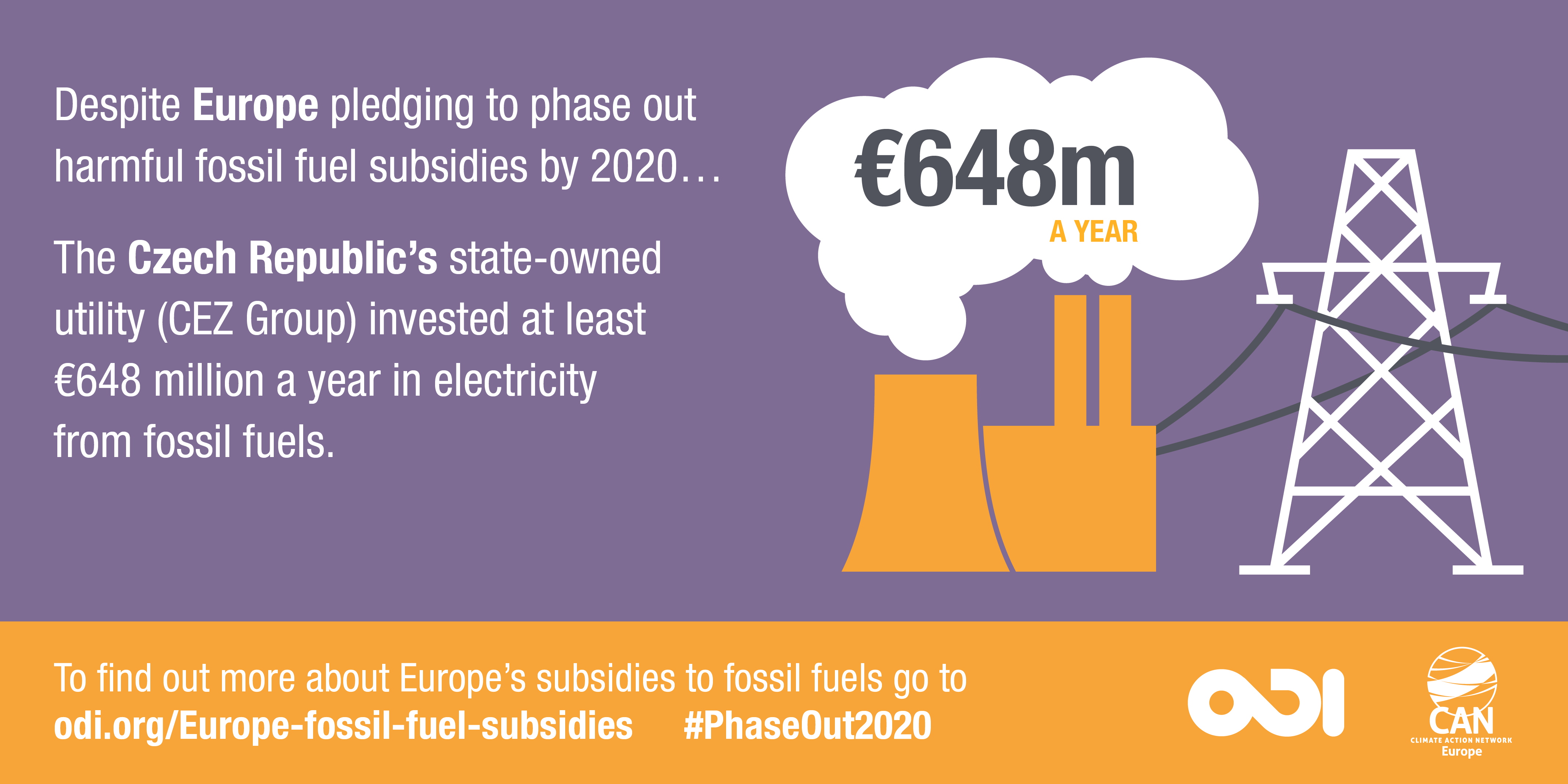 Infographic: The Czech Republic's state-owned utility (CEZ Group) invested at least €648 million a year in electricity from fossil fuels.