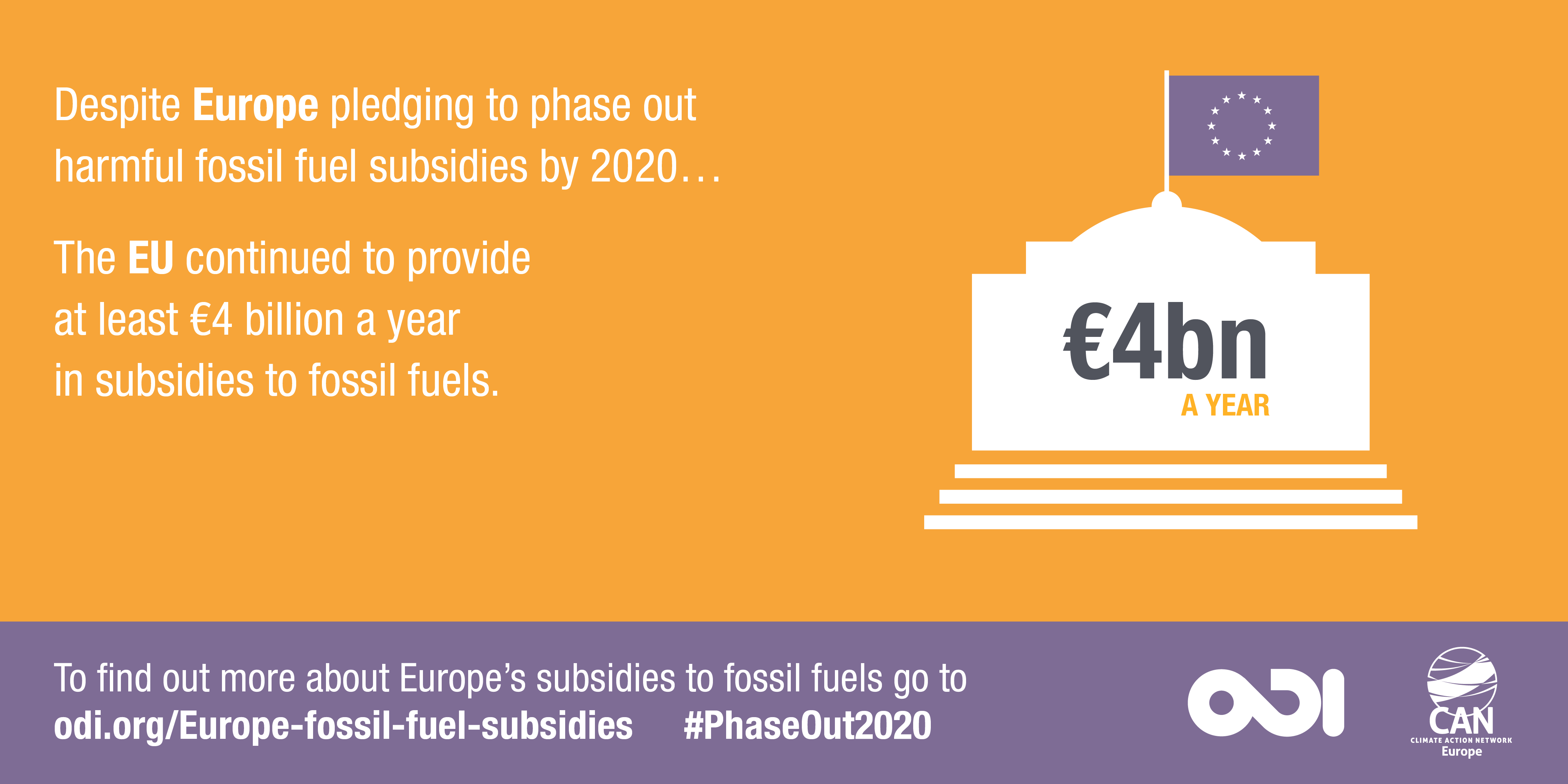The EU continued to provide at least €4 billion a year in subsidies to fossil fuels. Image: Overseas Development Institute