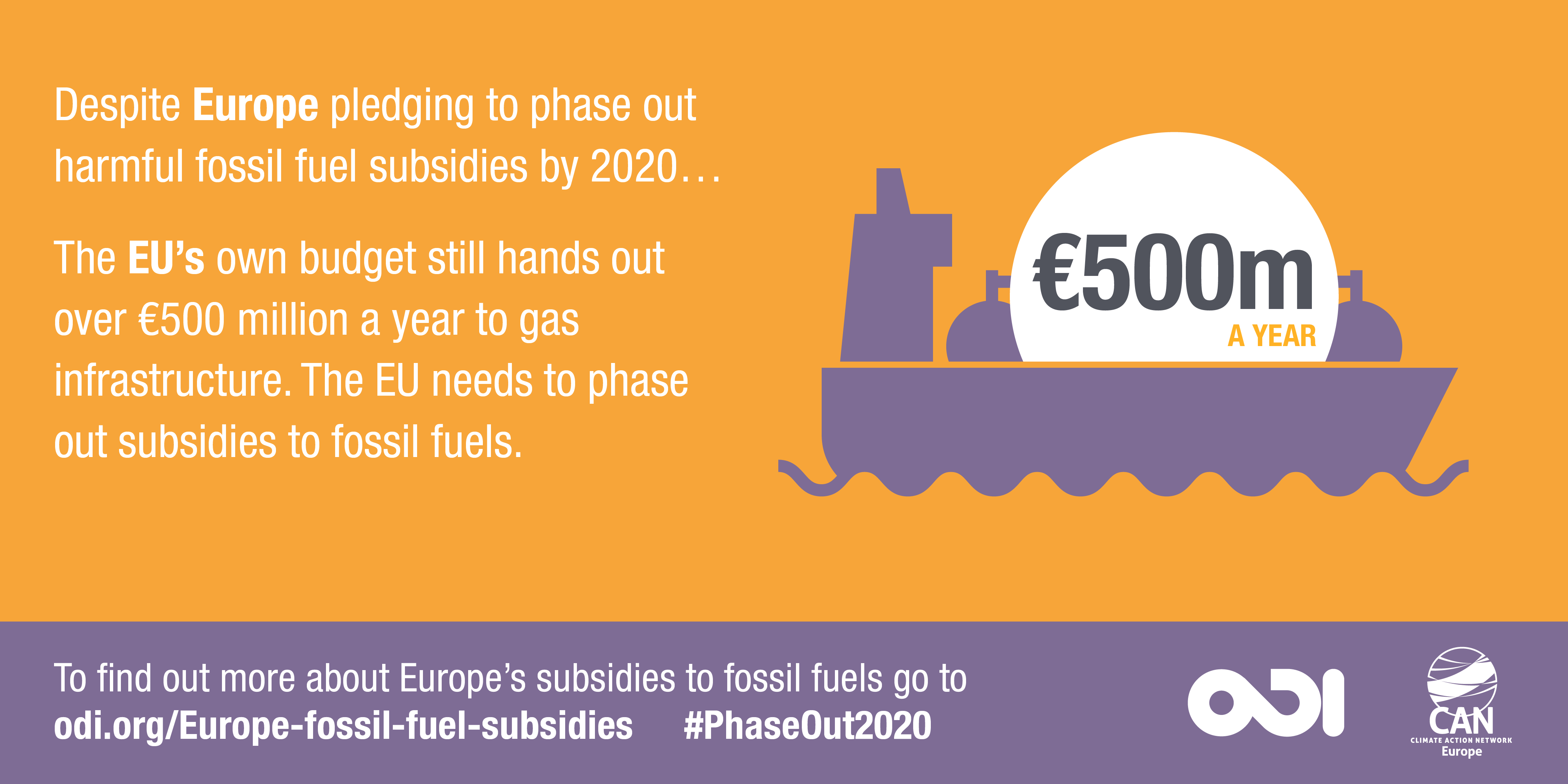 The EU's own budget still hands out over €500 million a year to gas infrastructure. Image: Overseas Development Institute.
