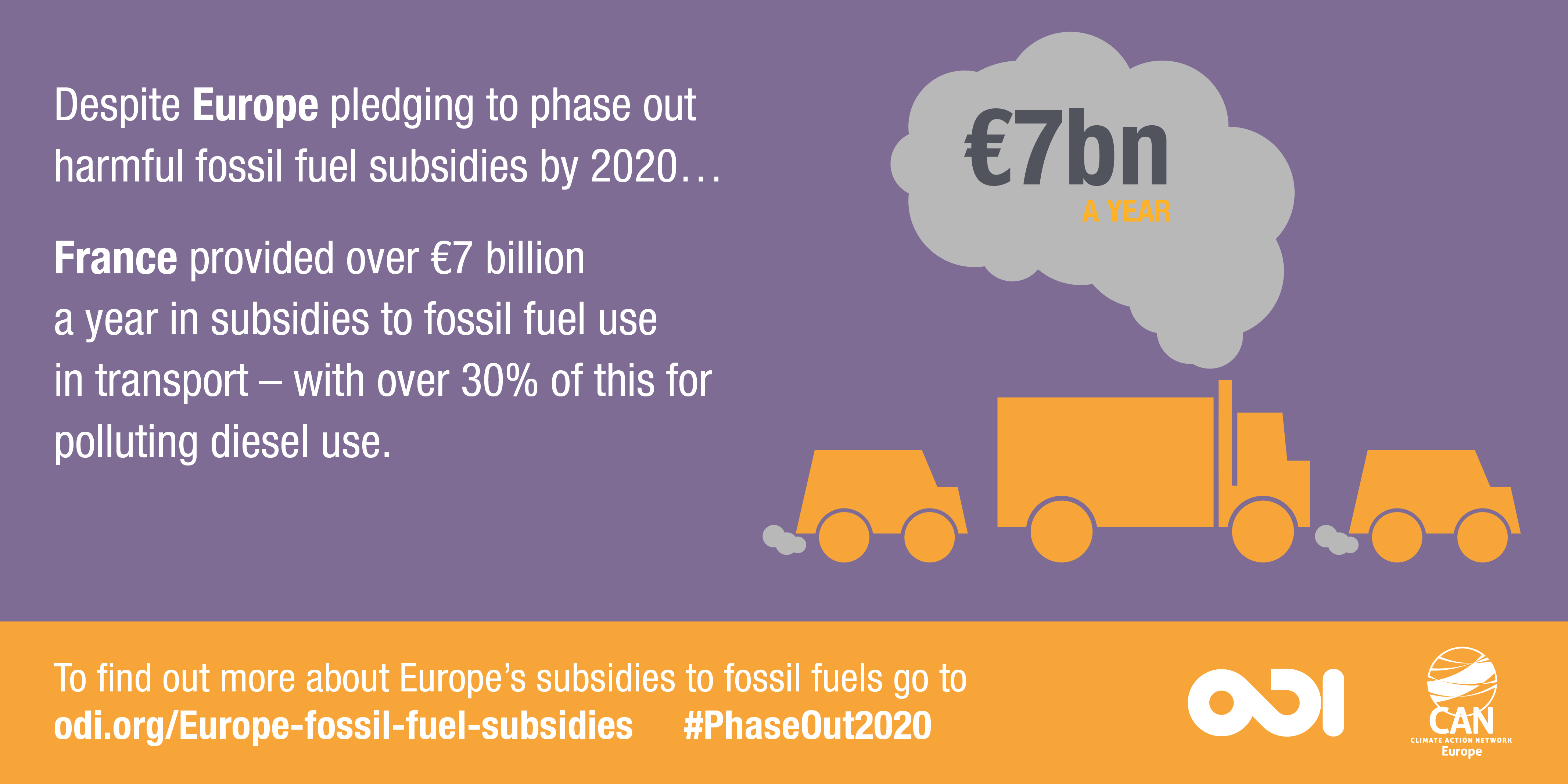 Infographic: France provided over €7 billion a year in subsidies to fossil fuel use in transport - with over 30% of this for polluting diesel use. ODI