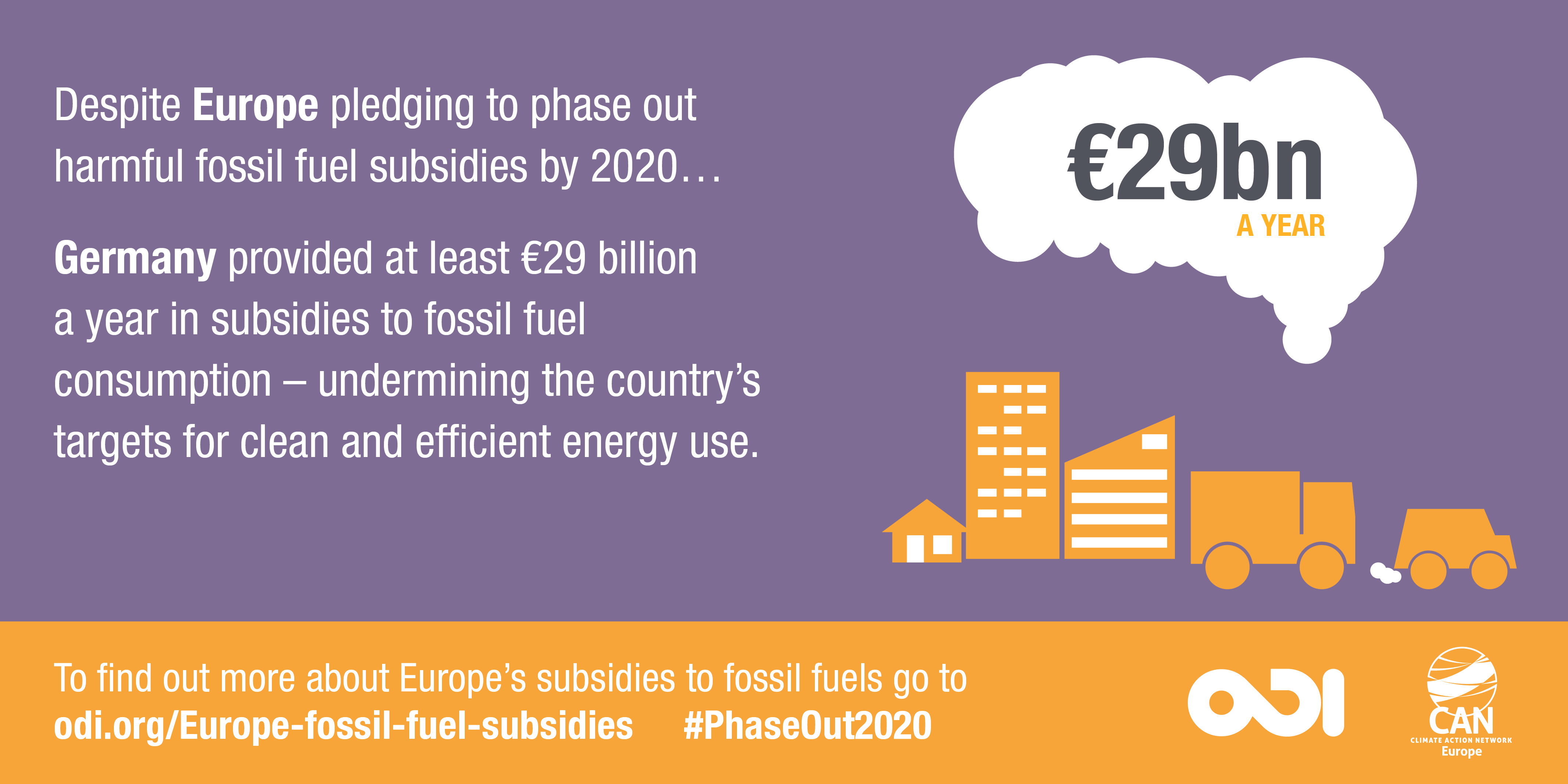 Infographic: Germany provided at least €29 billion a year in subsidies to fossil fuel consumption - undermining the country's targets for clean and efficient energy use.
