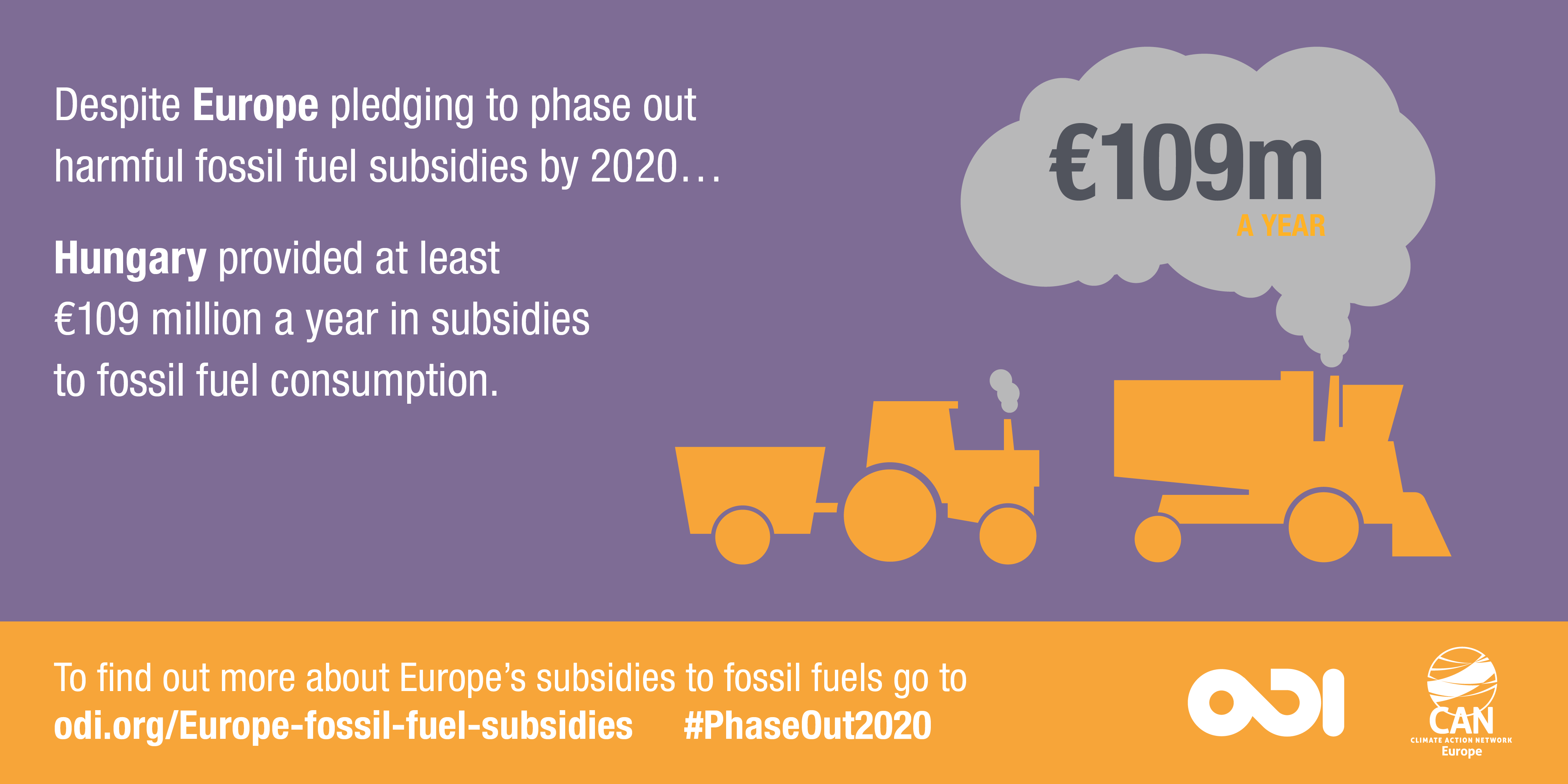 Infographic: Hungary provided at least €109 million a year in subsidies to fossil fuel consumption.