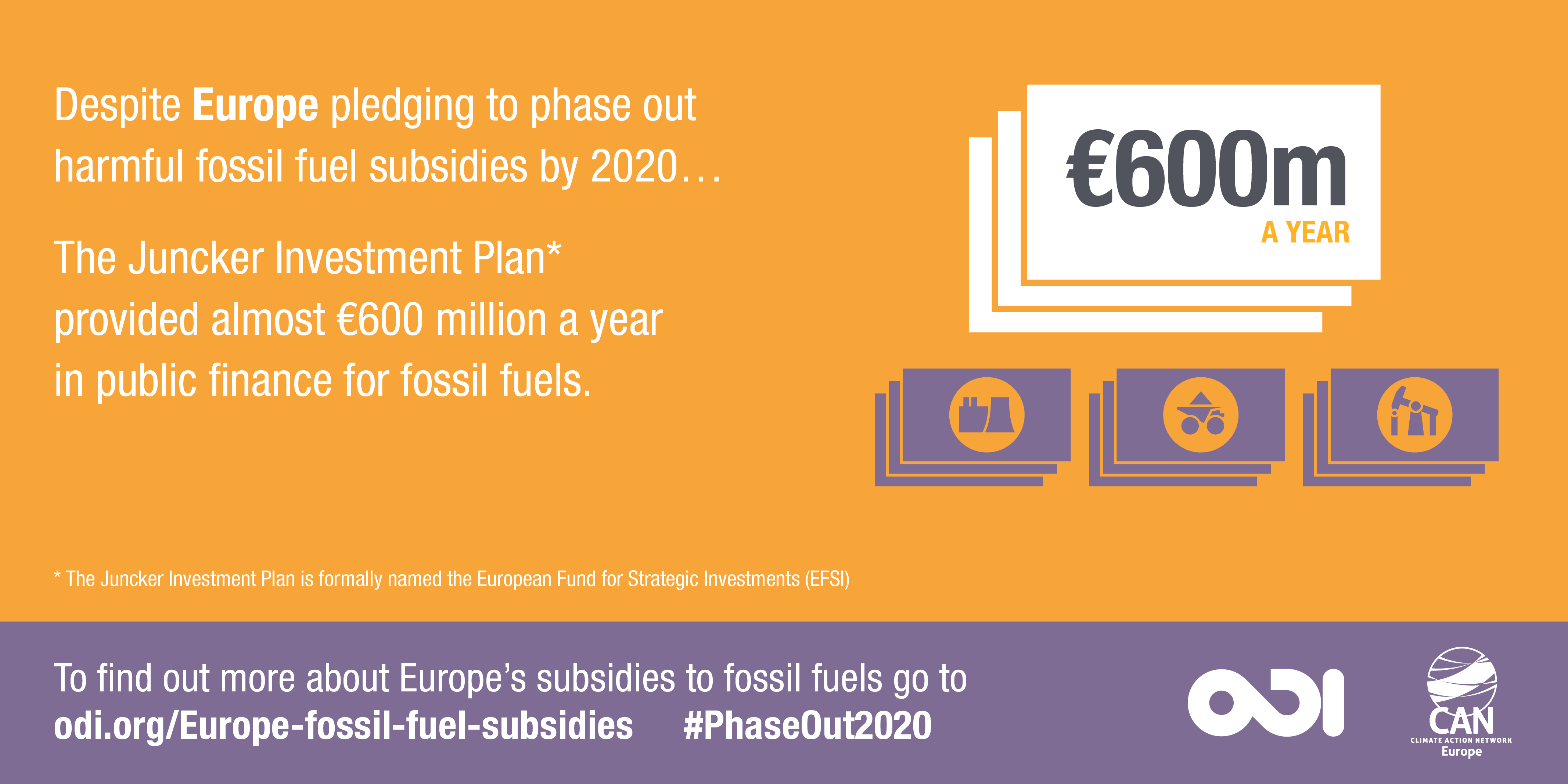 The Juncker Investment Plan provided over €600 million a year in public finance for fossil fuels. Image: Overseas Development Institute