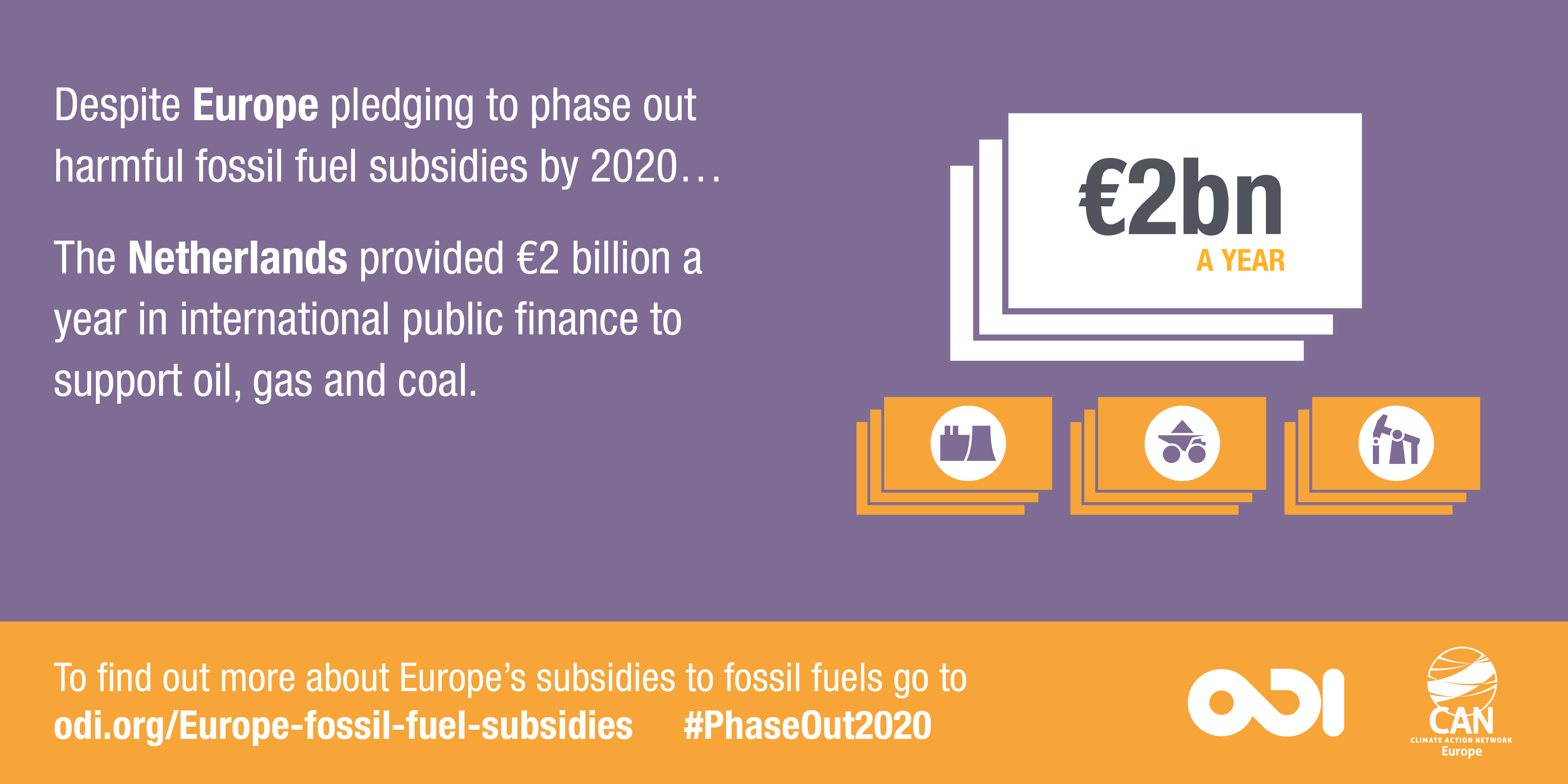 Infographic: the Netherlands provided €2 billion a year in international public finance to support oil, gas and coal