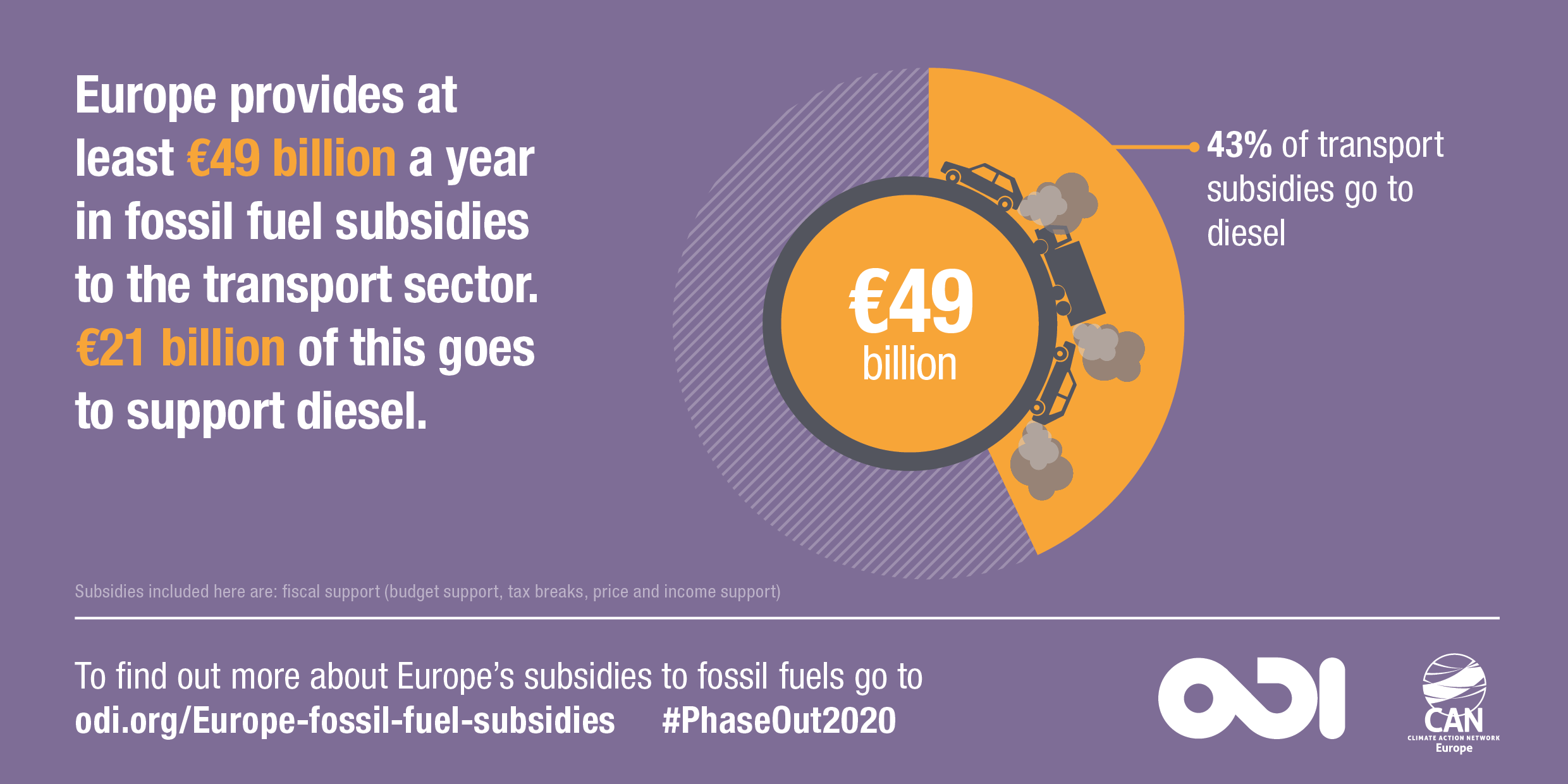 Europe provides at least €49 billion a year in fossil fuel subsidies to the transport sector. €21 billion of this goes to support diesel. Image: Overseas Development Institute