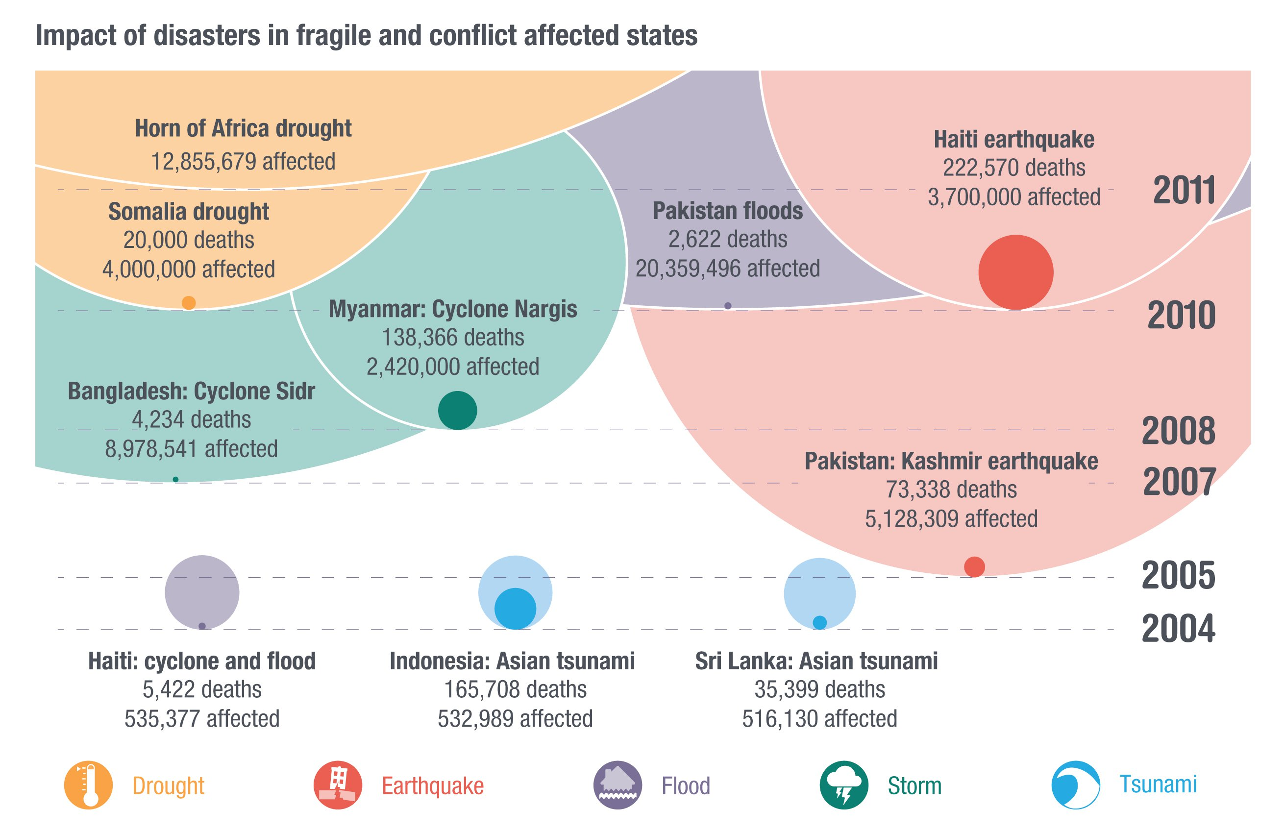 Impact of disasters in fragile and conflict-affected states