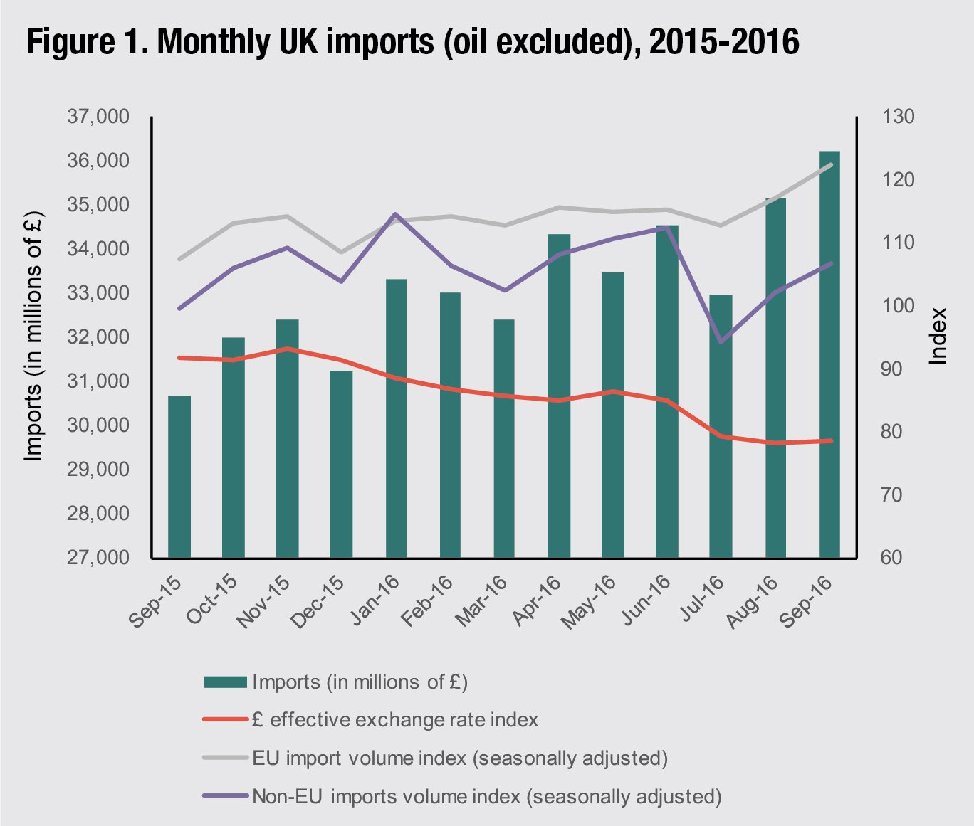Figure 1. Monthly UK imports (oil excluded), 2015-2016. Source: ONS Note: £ effective exchange rate index base 2015=100. EU and Non-EU imports volume seasonally adjusted index base 2013=100