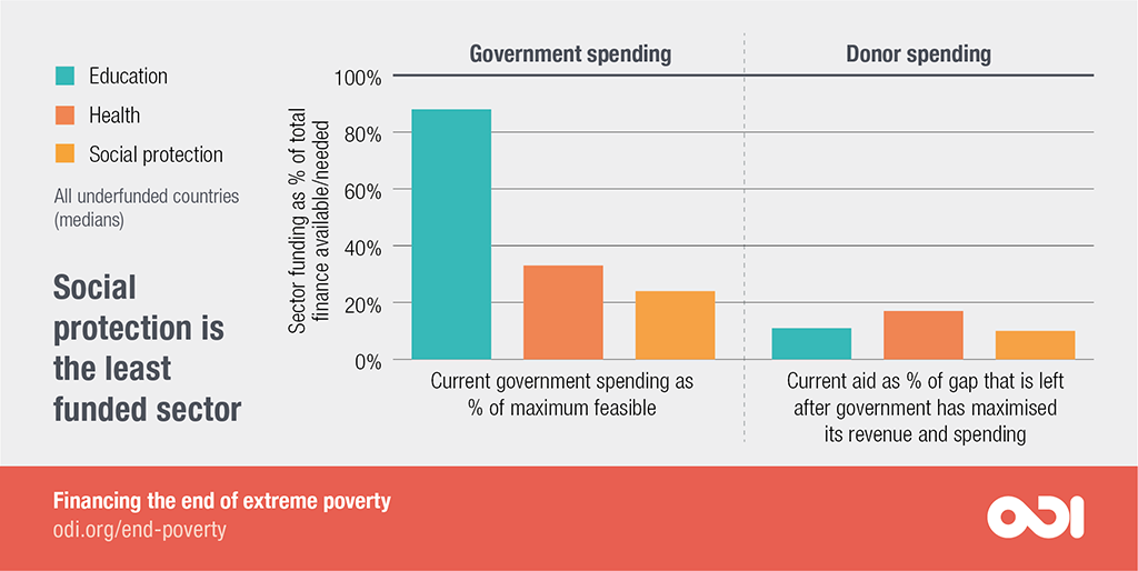 Social protection is the least funded sector.