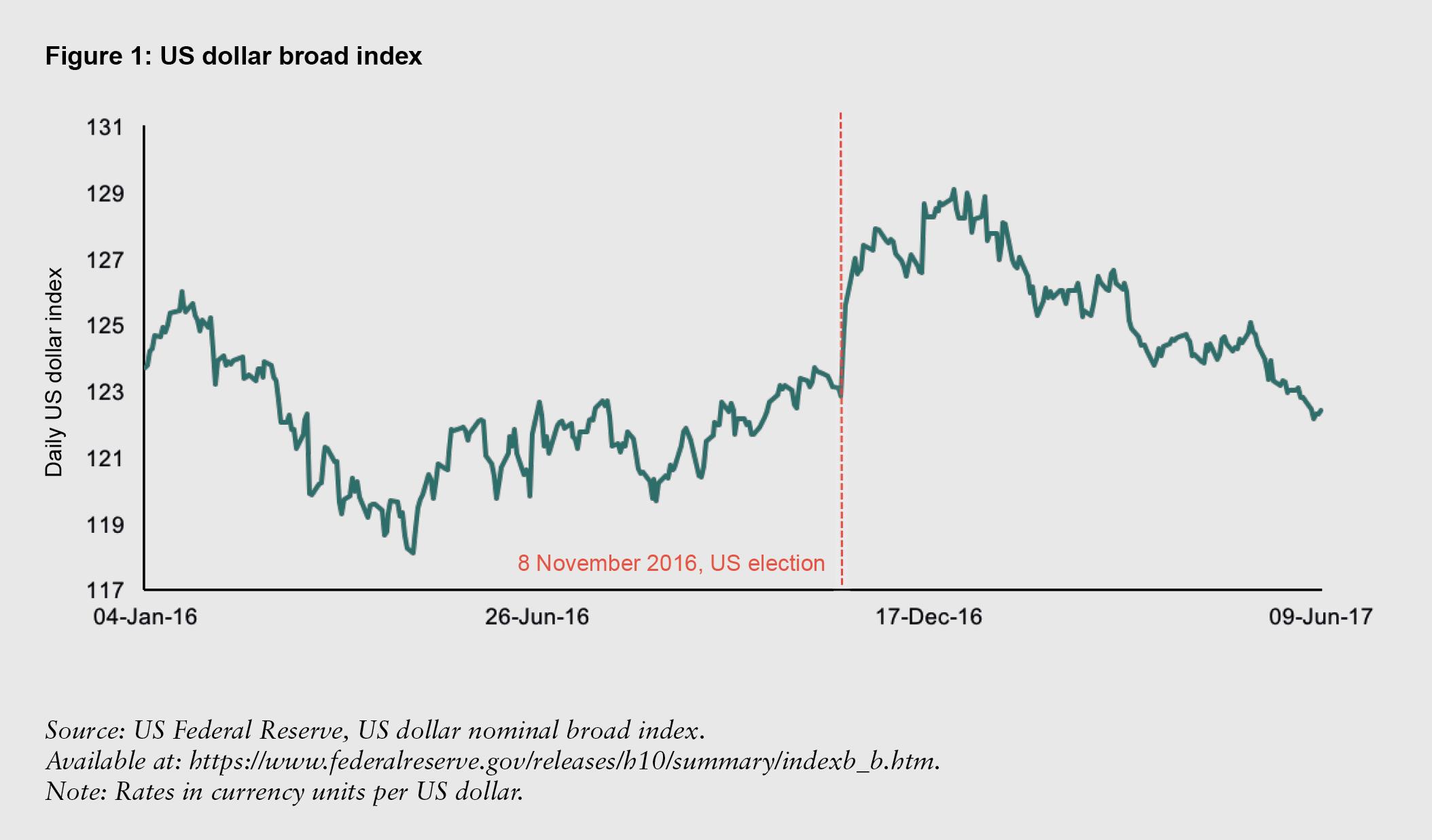 Figure 1: US dollar broad index