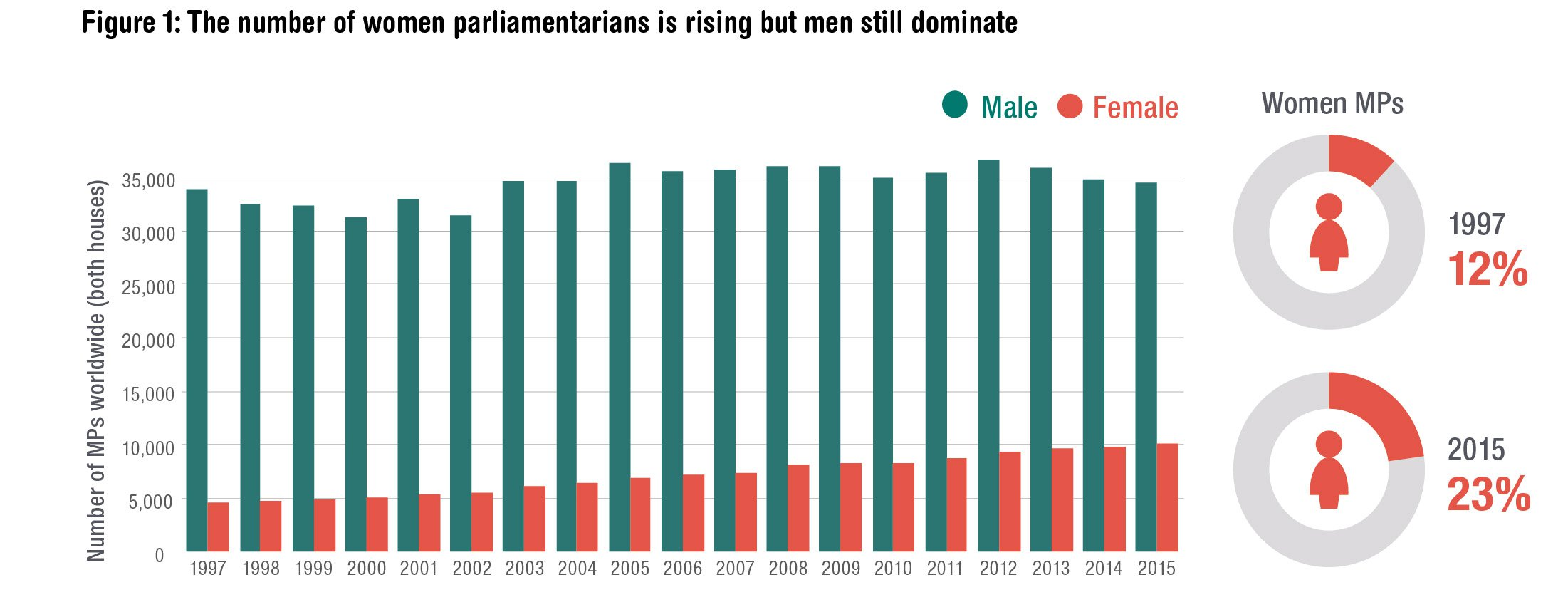 The number of women in parliament is rising, but men still dominate. Source: ODI