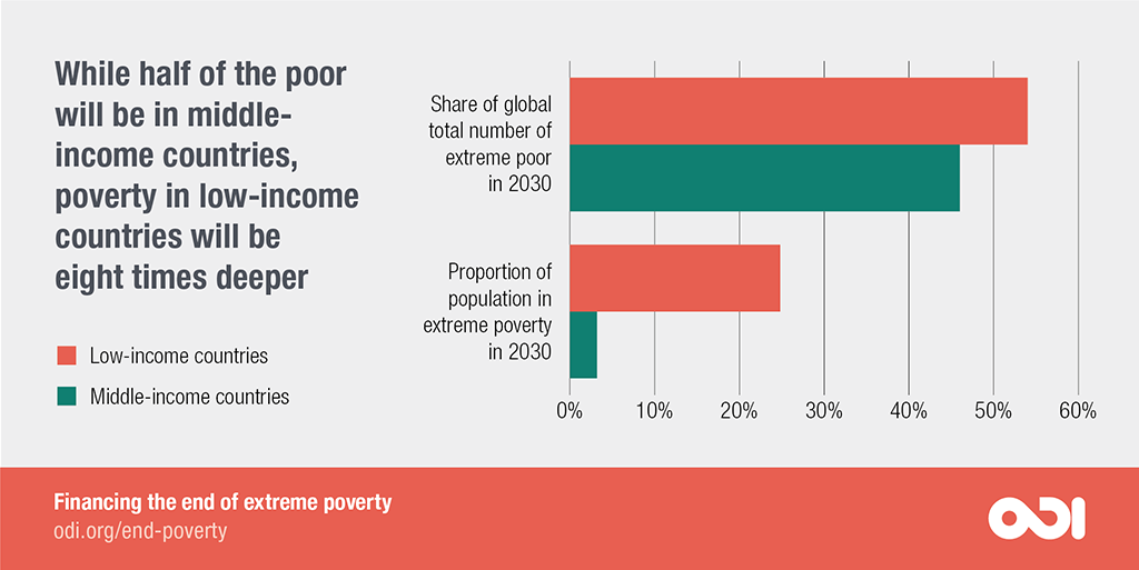 While half of the poor will be in middle-income countries, poverty in low-income countries will be eight times deeper.