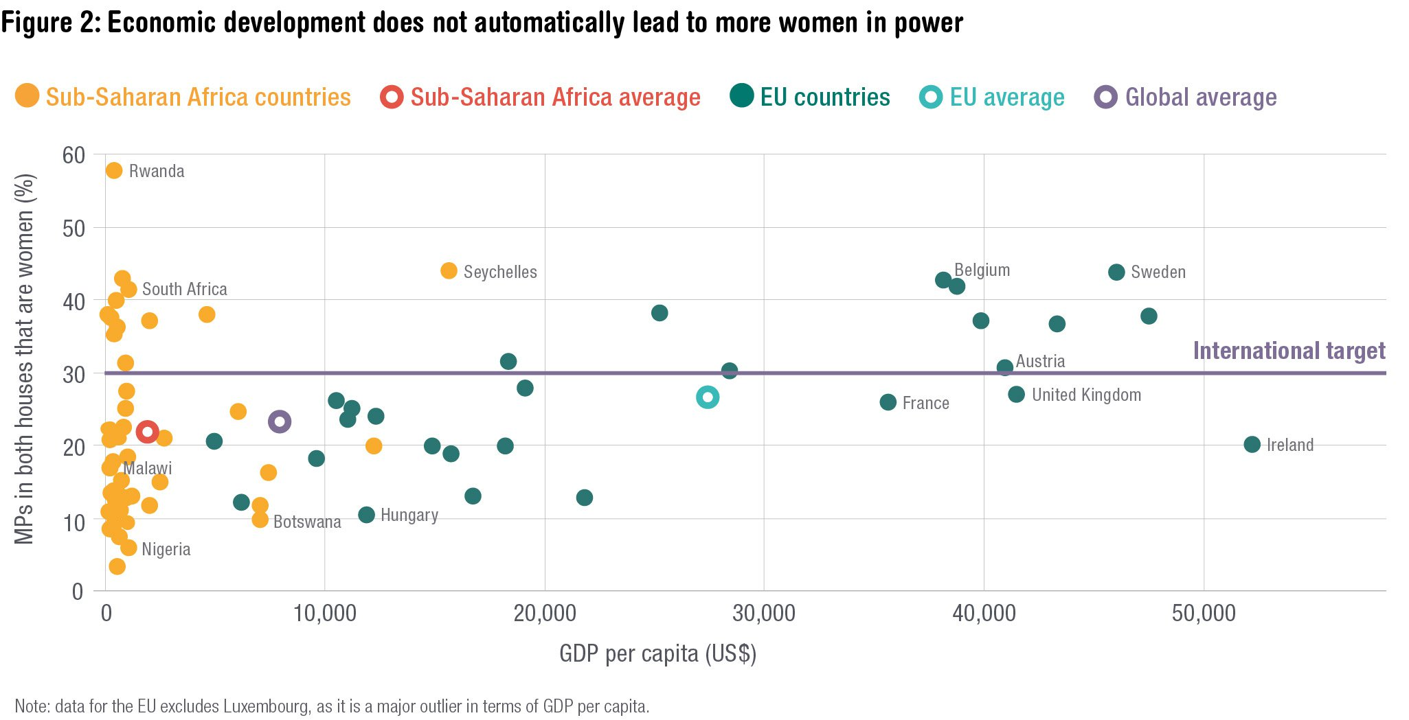 Economic development doesn't automatically lead to more women in power. Source: ODI
