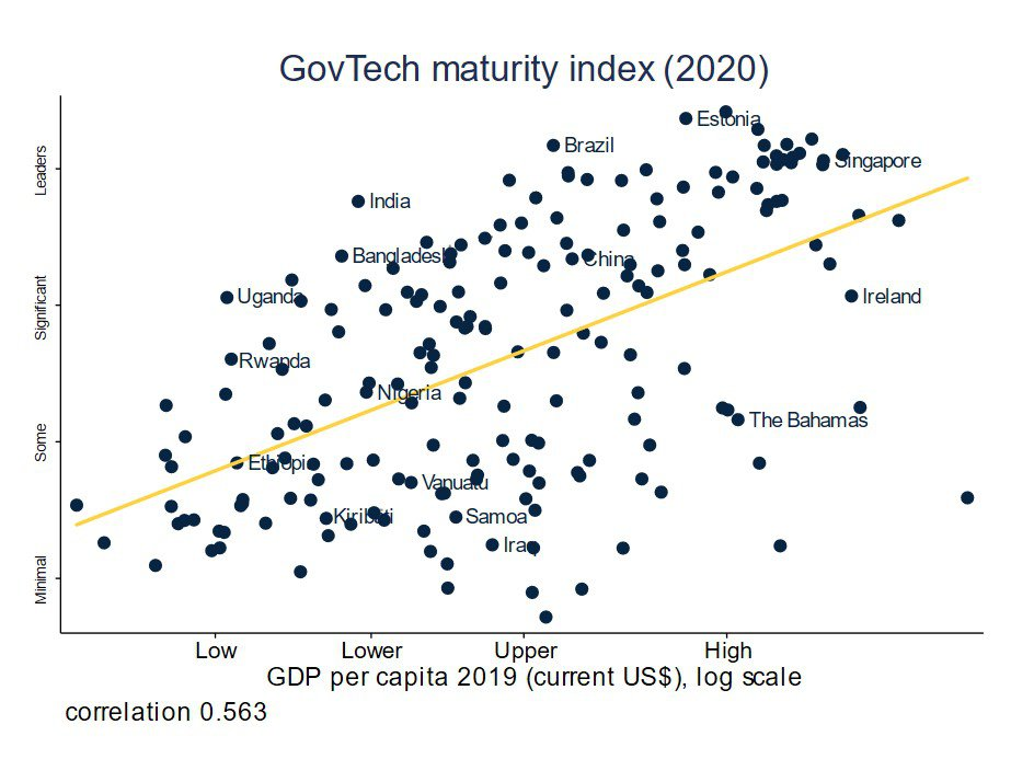 Figure 2: GovTech maturity is correlated with income levels