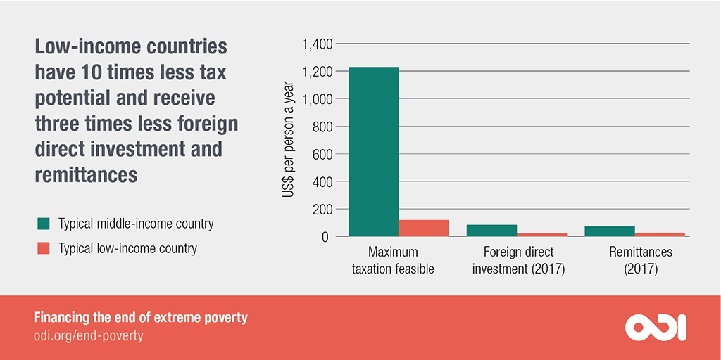 Low-income countries have 10 times less tax potential and receive three times less foreign direct investment and remittances.