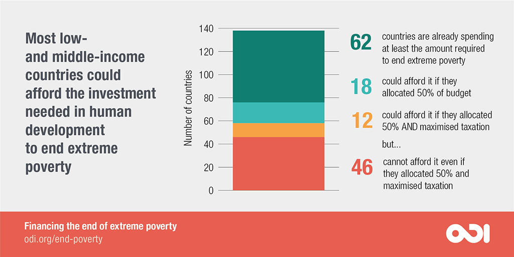 Most low- and middle-income countries could afford the investment needed in human development to end extreme poverty.