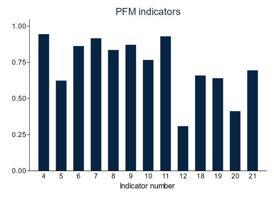 Figure 4: Average performance on PFM indicators